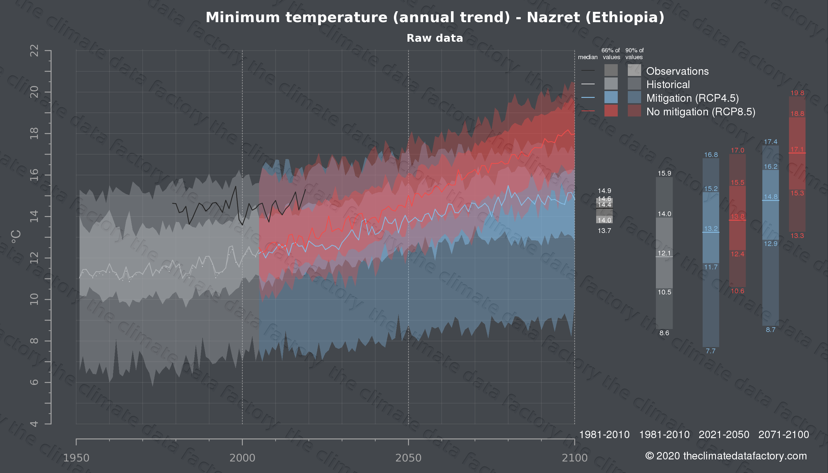 Graphic of projected minimum temperature for Nazret (Ethiopia) under two climate change mitigation policy scenarios (RCP4.5, RCP8.5). Represented climate data are raw data from IPCC models. https://theclimatedatafactory.com