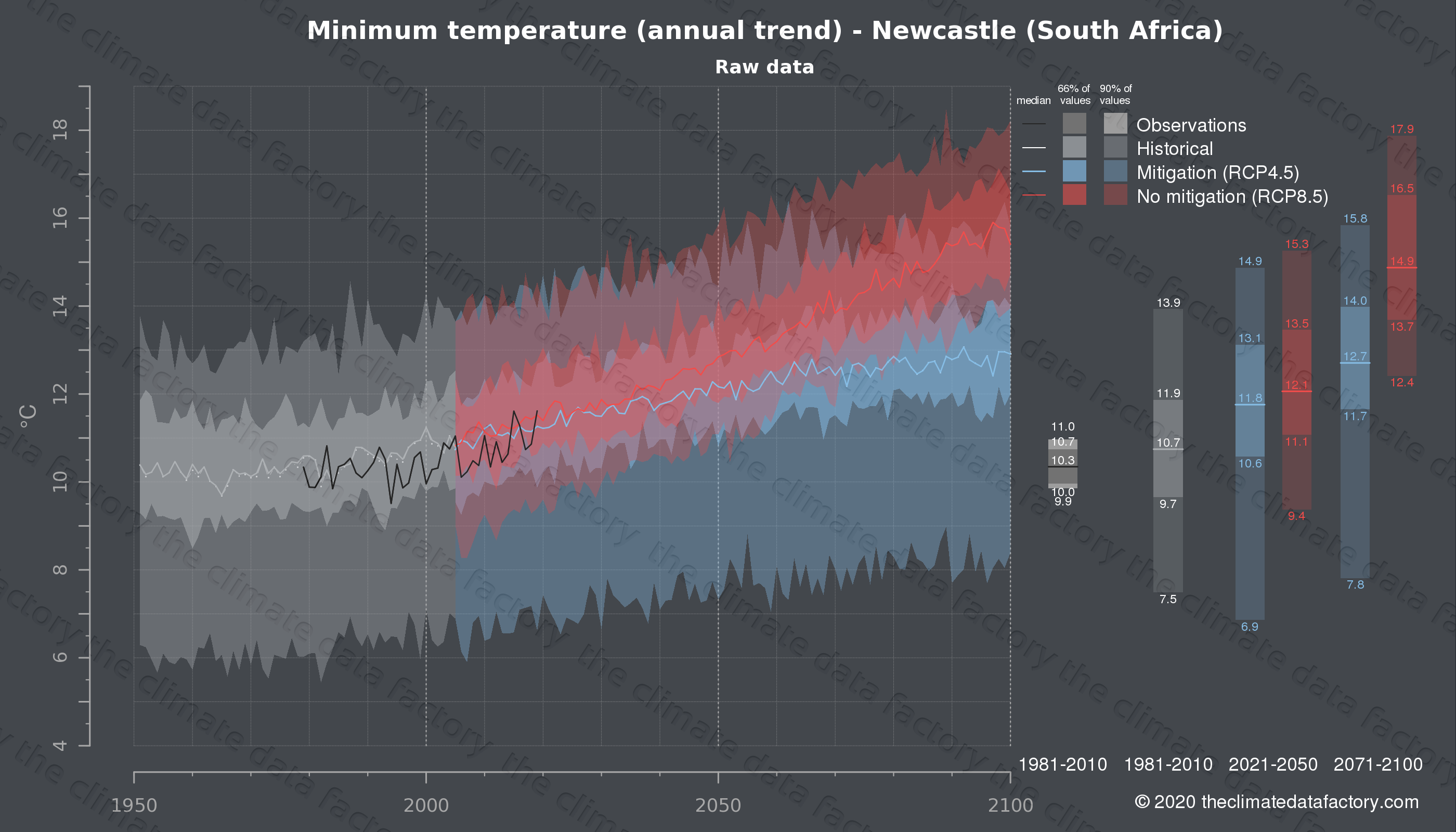 Graphic of projected minimum temperature for Newcastle (South Africa) under two climate change mitigation policy scenarios (RCP4.5, RCP8.5). Represented climate data are raw data from IPCC models. https://theclimatedatafactory.com