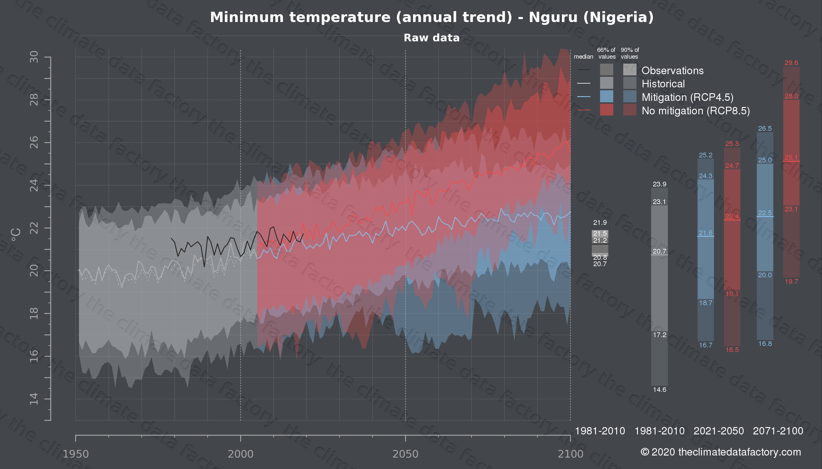 Graphic of projected minimum temperature for Nguru (Nigeria) under two climate change mitigation policy scenarios (RCP4.5, RCP8.5). Represented climate data are raw data from IPCC models. https://theclimatedatafactory.com