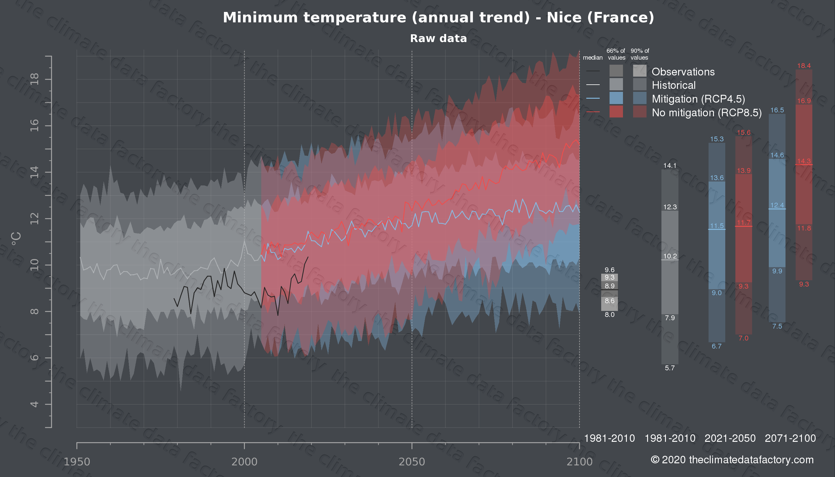 Graphic of projected minimum temperature for Nice (France) under two climate change mitigation policy scenarios (RCP4.5, RCP8.5). Represented climate data are raw data from IPCC models. https://theclimatedatafactory.com