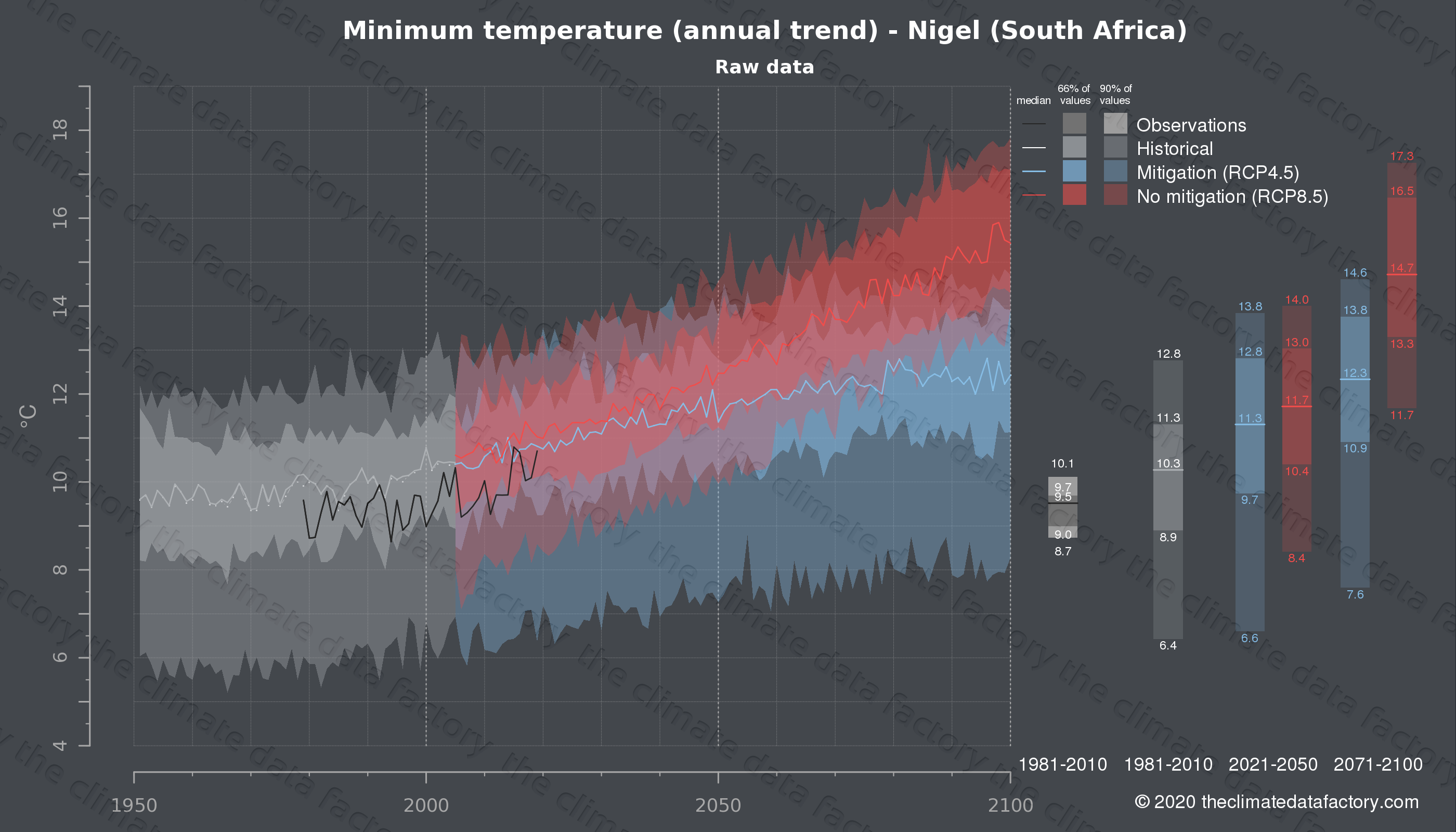 Graphic of projected minimum temperature for Nigel (South Africa) under two climate change mitigation policy scenarios (RCP4.5, RCP8.5). Represented climate data are raw data from IPCC models. https://theclimatedatafactory.com