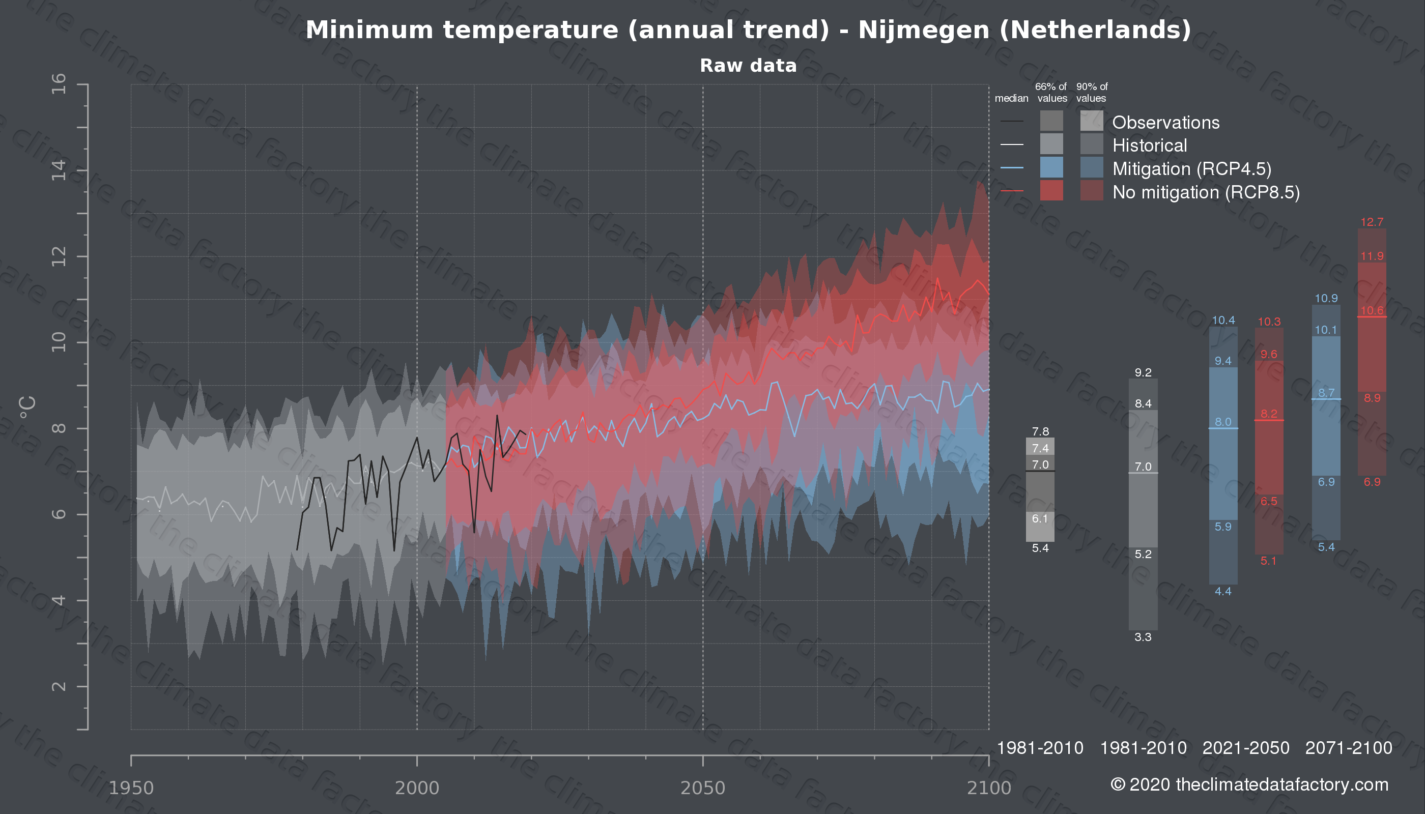 Graphic of projected minimum temperature for Nijmegen (Netherlands) under two climate change mitigation policy scenarios (RCP4.5, RCP8.5). Represented climate data are raw data from IPCC models. https://theclimatedatafactory.com