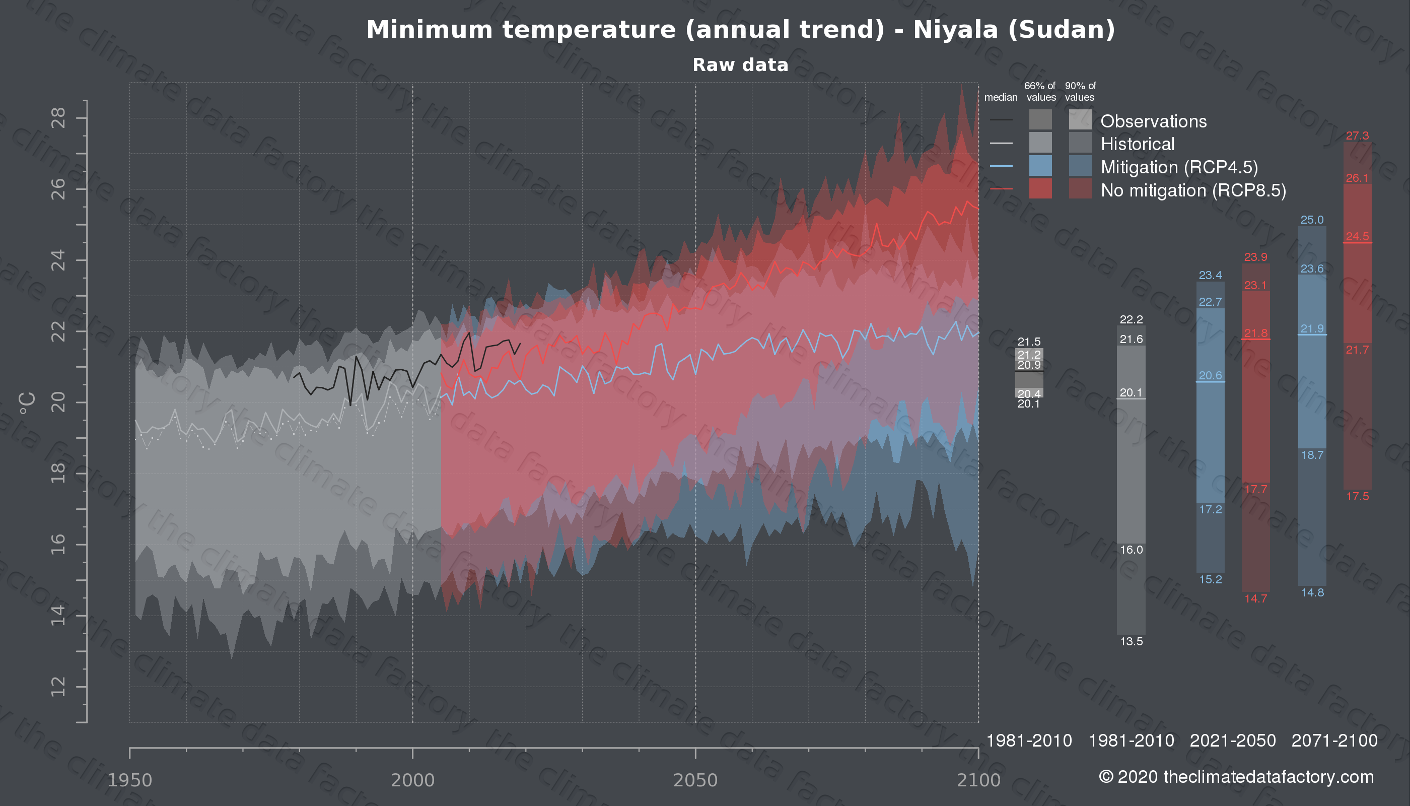 Graphic of projected minimum temperature for Niyala (Sudan) under two climate change mitigation policy scenarios (RCP4.5, RCP8.5). Represented climate data are raw data from IPCC models. https://theclimatedatafactory.com
