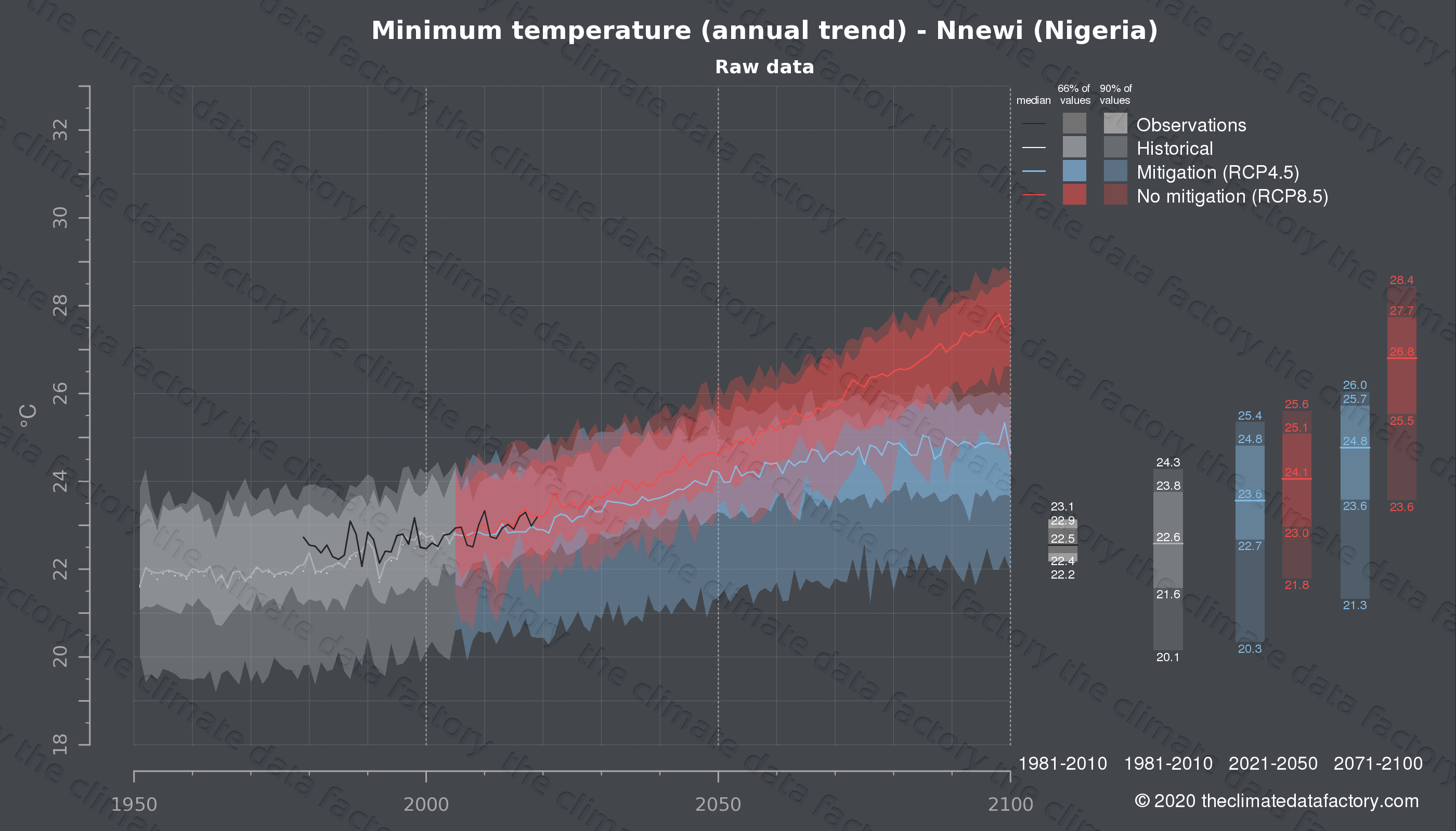 Graphic of projected minimum temperature for Nnewi (Nigeria) under two climate change mitigation policy scenarios (RCP4.5, RCP8.5). Represented climate data are raw data from IPCC models. https://theclimatedatafactory.com