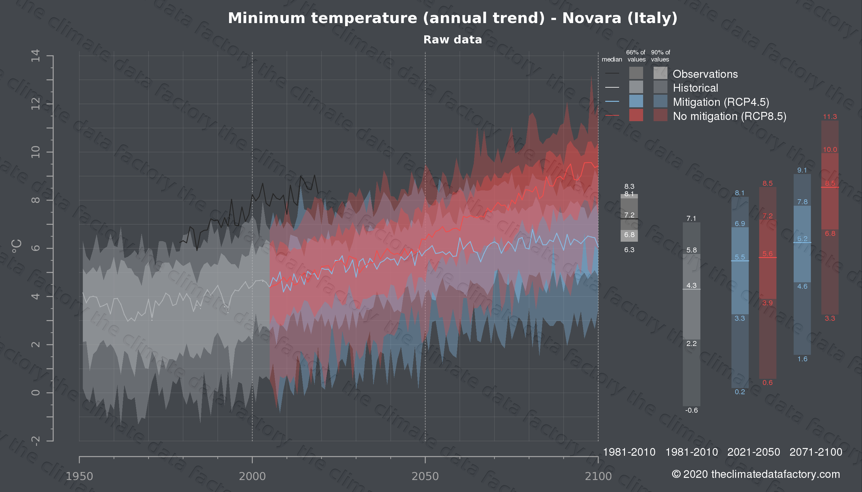 Graphic of projected minimum temperature for Novara (Italy) under two climate change mitigation policy scenarios (RCP4.5, RCP8.5). Represented climate data are raw data from IPCC models. https://theclimatedatafactory.com