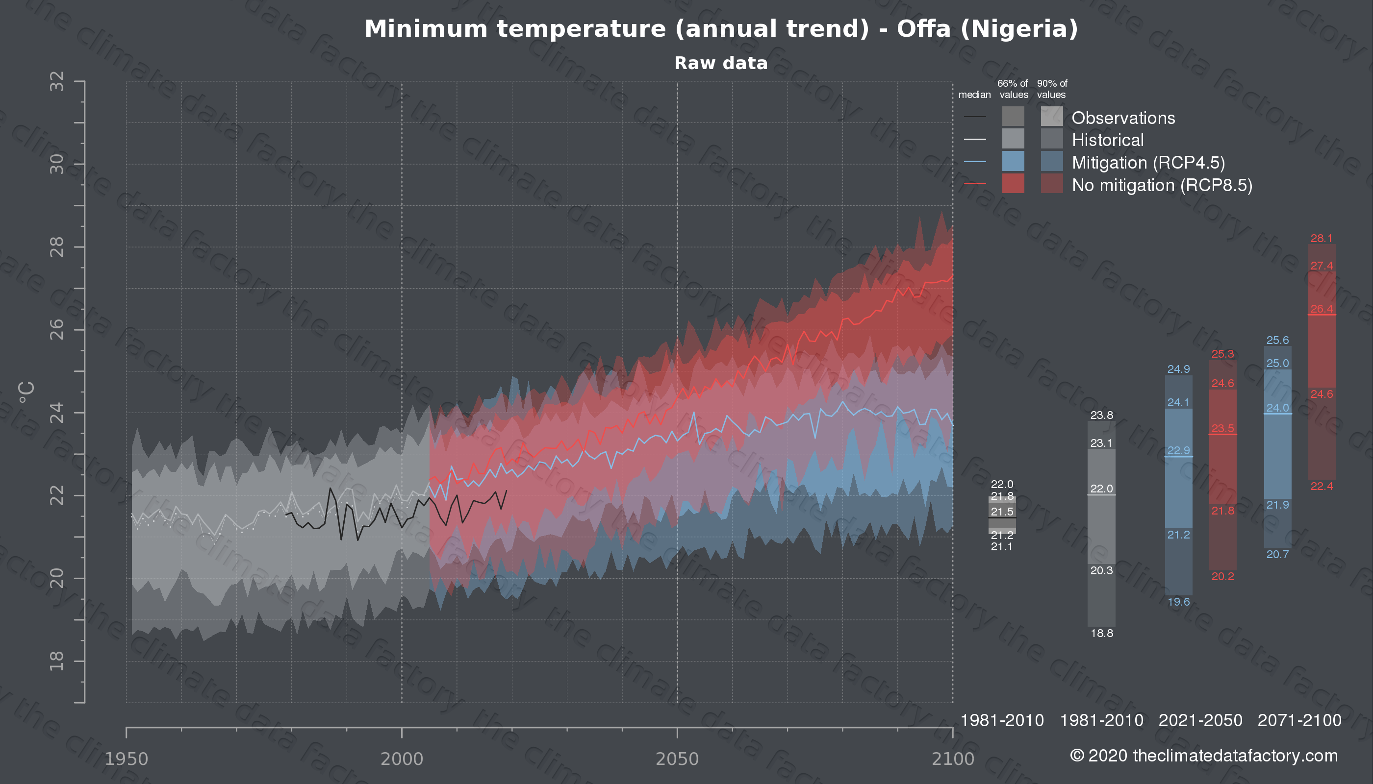 Graphic of projected minimum temperature for Offa (Nigeria) under two climate change mitigation policy scenarios (RCP4.5, RCP8.5). Represented climate data are raw data from IPCC models. https://theclimatedatafactory.com