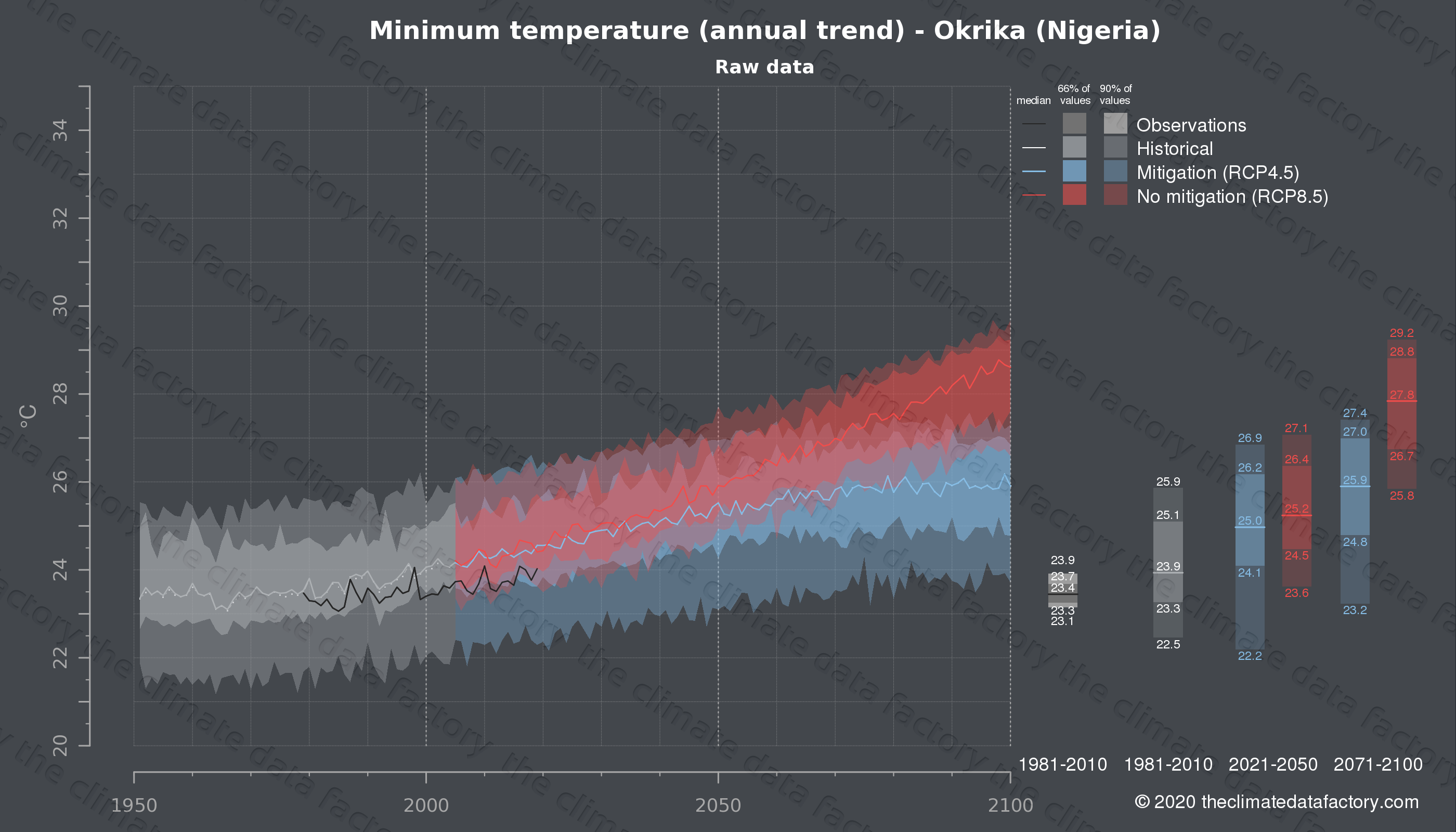 Graphic of projected minimum temperature for Okrika (Nigeria) under two climate change mitigation policy scenarios (RCP4.5, RCP8.5). Represented climate data are raw data from IPCC models. https://theclimatedatafactory.com