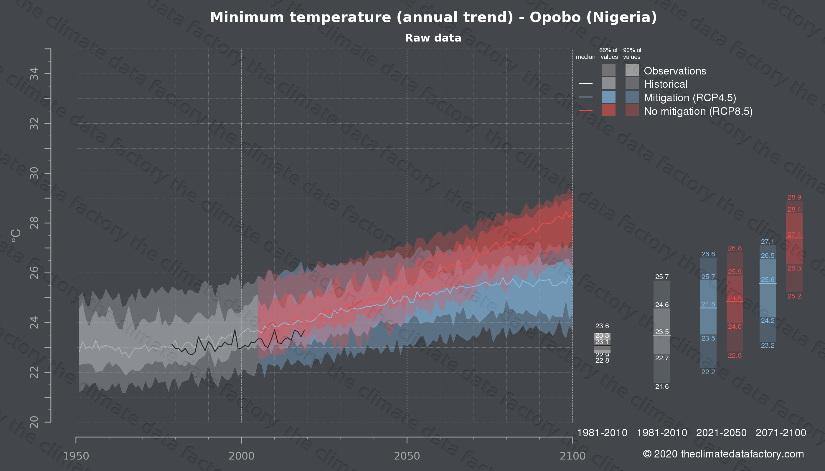 Graphic of projected minimum temperature for Opobo (Nigeria) under two climate change mitigation policy scenarios (RCP4.5, RCP8.5). Represented climate data are raw data from IPCC models. https://theclimatedatafactory.com