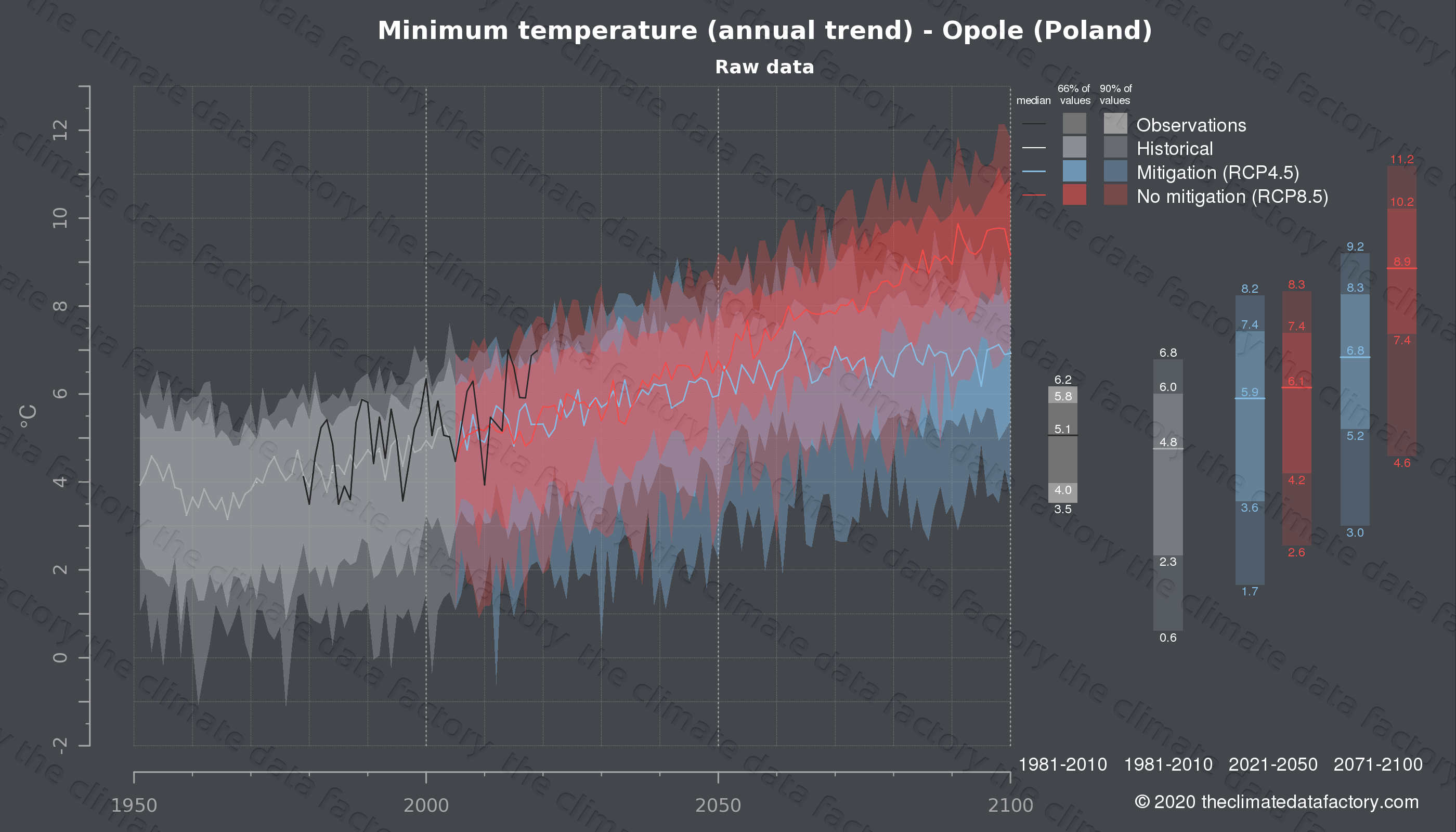 Graphic of projected minimum temperature for Opole (Poland) under two climate change mitigation policy scenarios (RCP4.5, RCP8.5). Represented climate data are raw data from IPCC models. https://theclimatedatafactory.com