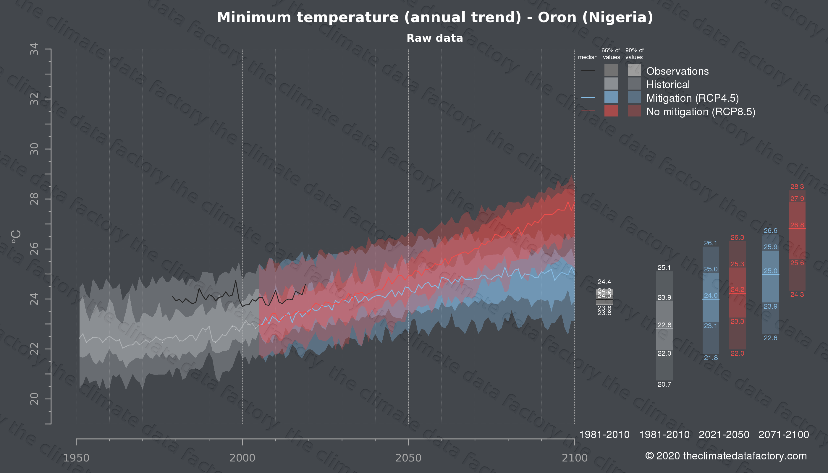 Graphic of projected minimum temperature for Oron (Nigeria) under two climate change mitigation policy scenarios (RCP4.5, RCP8.5). Represented climate data are raw data from IPCC models. https://theclimatedatafactory.com