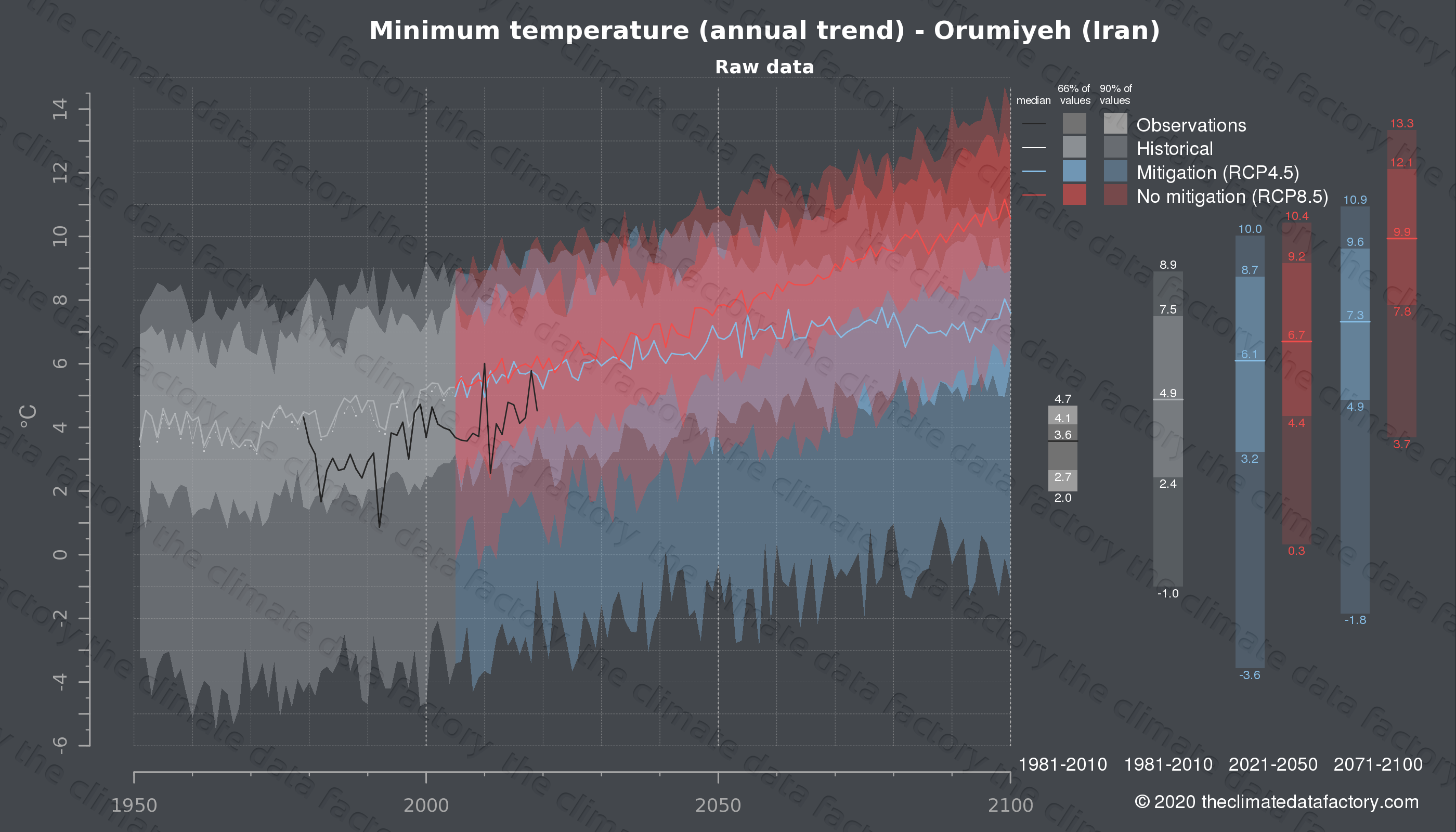 Graphic of projected minimum temperature for Orumiyeh (Iran) under two climate change mitigation policy scenarios (RCP4.5, RCP8.5). Represented climate data are raw data from IPCC models. https://theclimatedatafactory.com