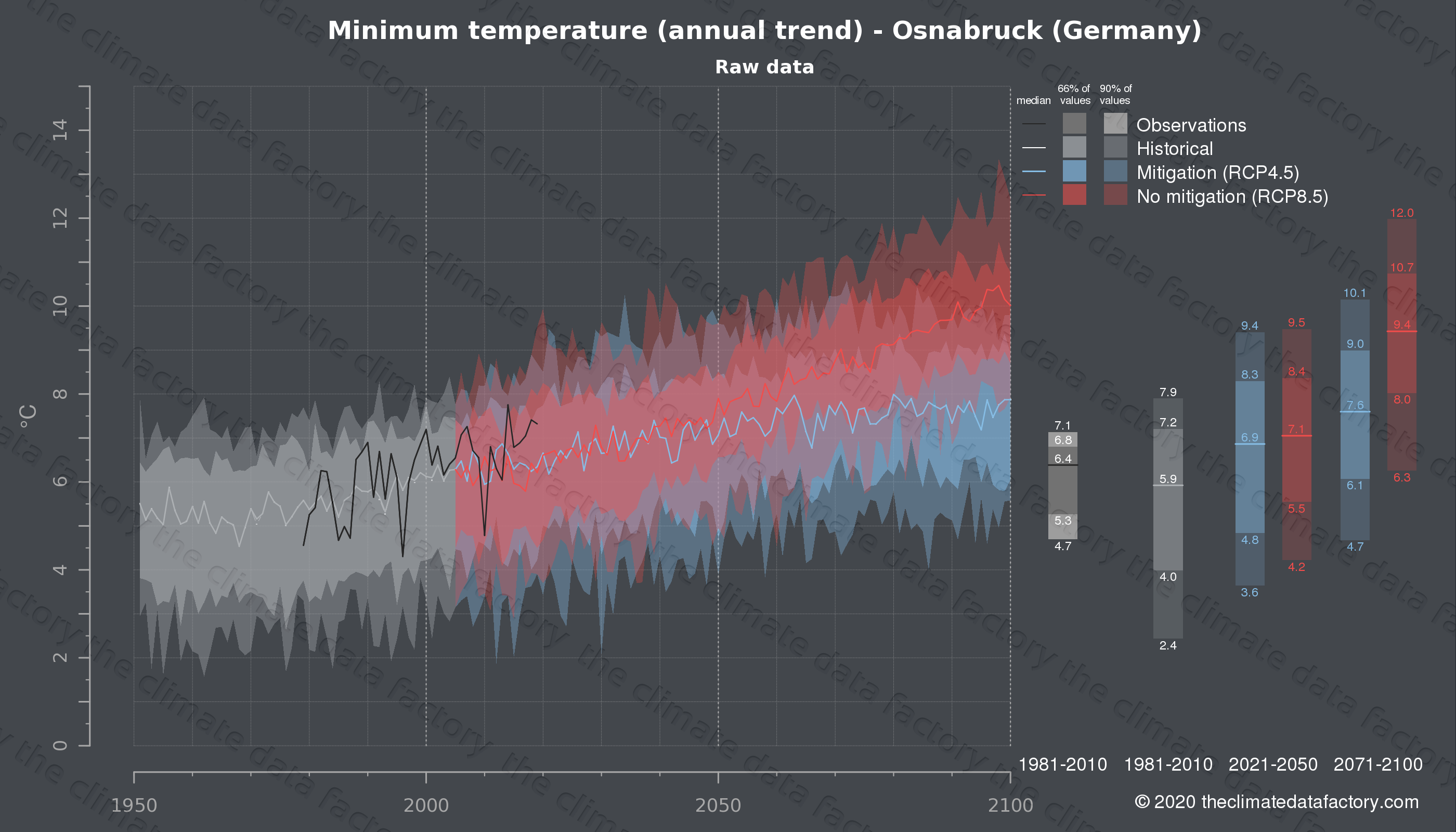 Graphic of projected minimum temperature for Osnabruck (Germany) under two climate change mitigation policy scenarios (RCP4.5, RCP8.5). Represented climate data are raw data from IPCC models. https://theclimatedatafactory.com