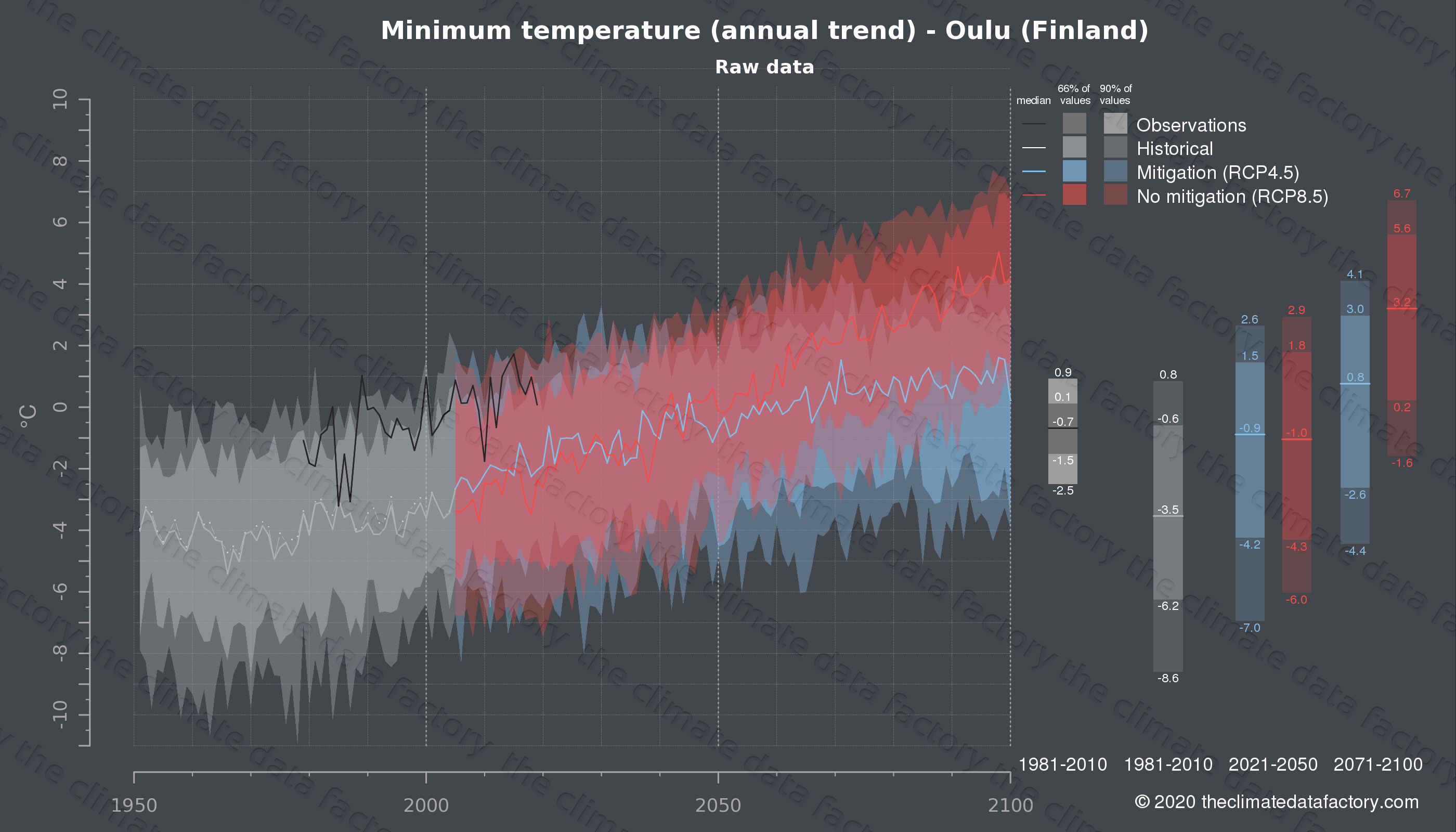 Graphic of projected minimum temperature for Oulu (Finland) under two climate change mitigation policy scenarios (RCP4.5, RCP8.5). Represented climate data are raw data from IPCC models. https://theclimatedatafactory.com