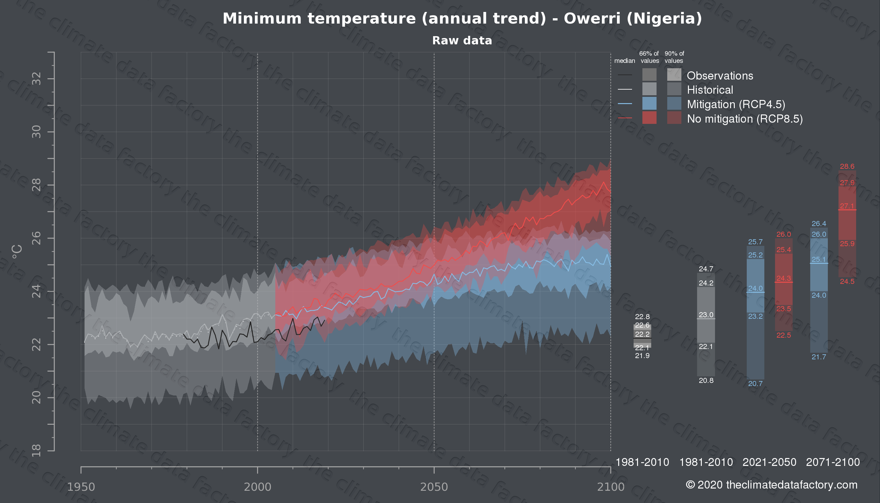 Graphic of projected minimum temperature for Owerri (Nigeria) under two climate change mitigation policy scenarios (RCP4.5, RCP8.5). Represented climate data are raw data from IPCC models. https://theclimatedatafactory.com
