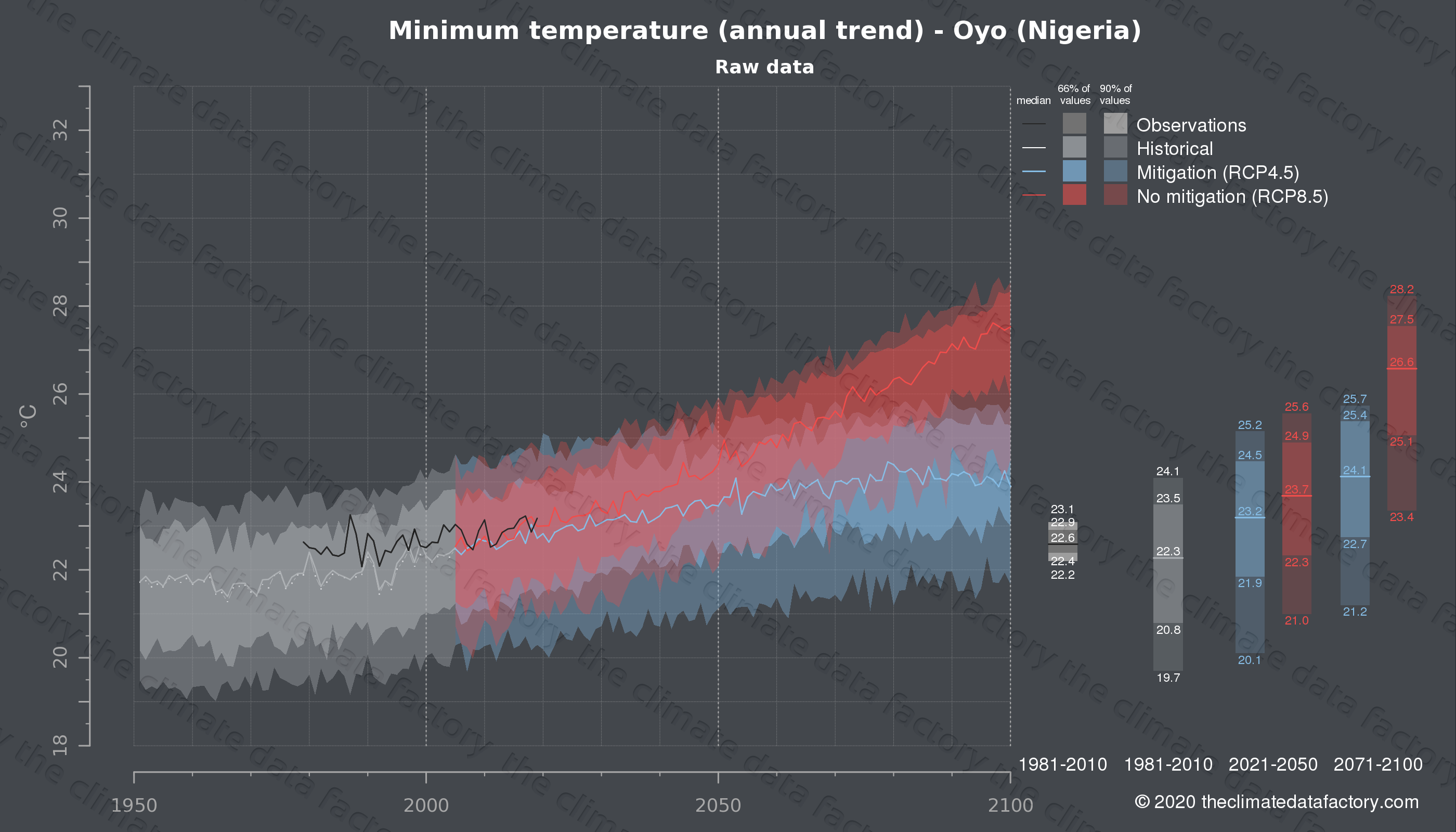 Graphic of projected minimum temperature for Oyo (Nigeria) under two climate change mitigation policy scenarios (RCP4.5, RCP8.5). Represented climate data are raw data from IPCC models. https://theclimatedatafactory.com
