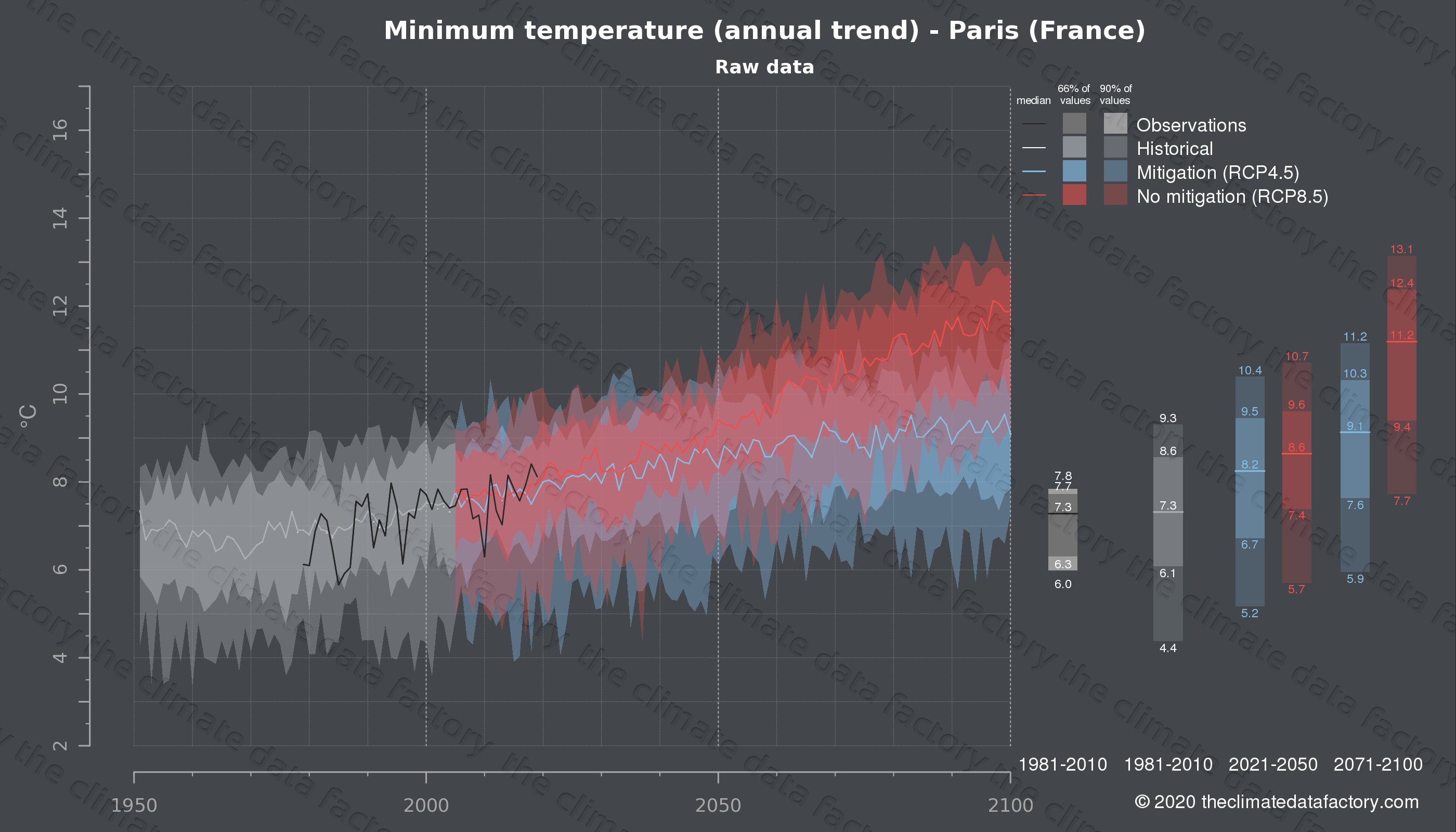 Graphic of projected minimum temperature for Paris (France) under two climate change mitigation policy scenarios (RCP4.5, RCP8.5). Represented climate data are raw data from IPCC models. https://theclimatedatafactory.com