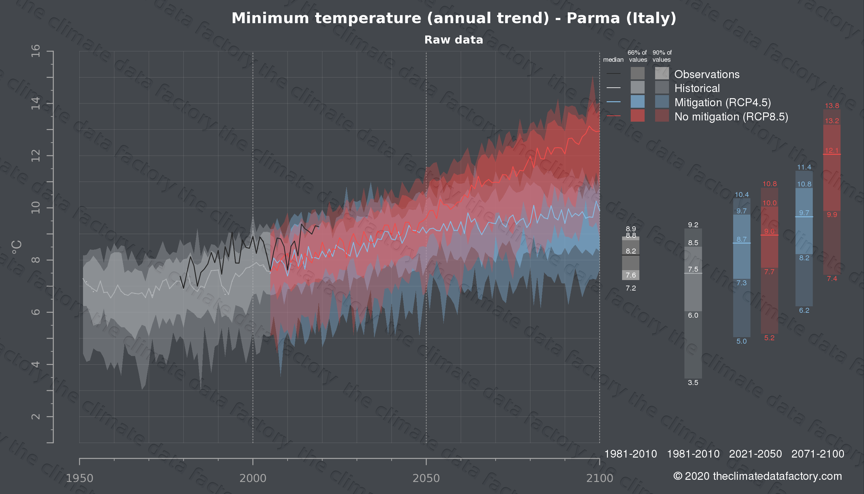 Graphic of projected minimum temperature for Parma (Italy) under two climate change mitigation policy scenarios (RCP4.5, RCP8.5). Represented climate data are raw data from IPCC models. https://theclimatedatafactory.com