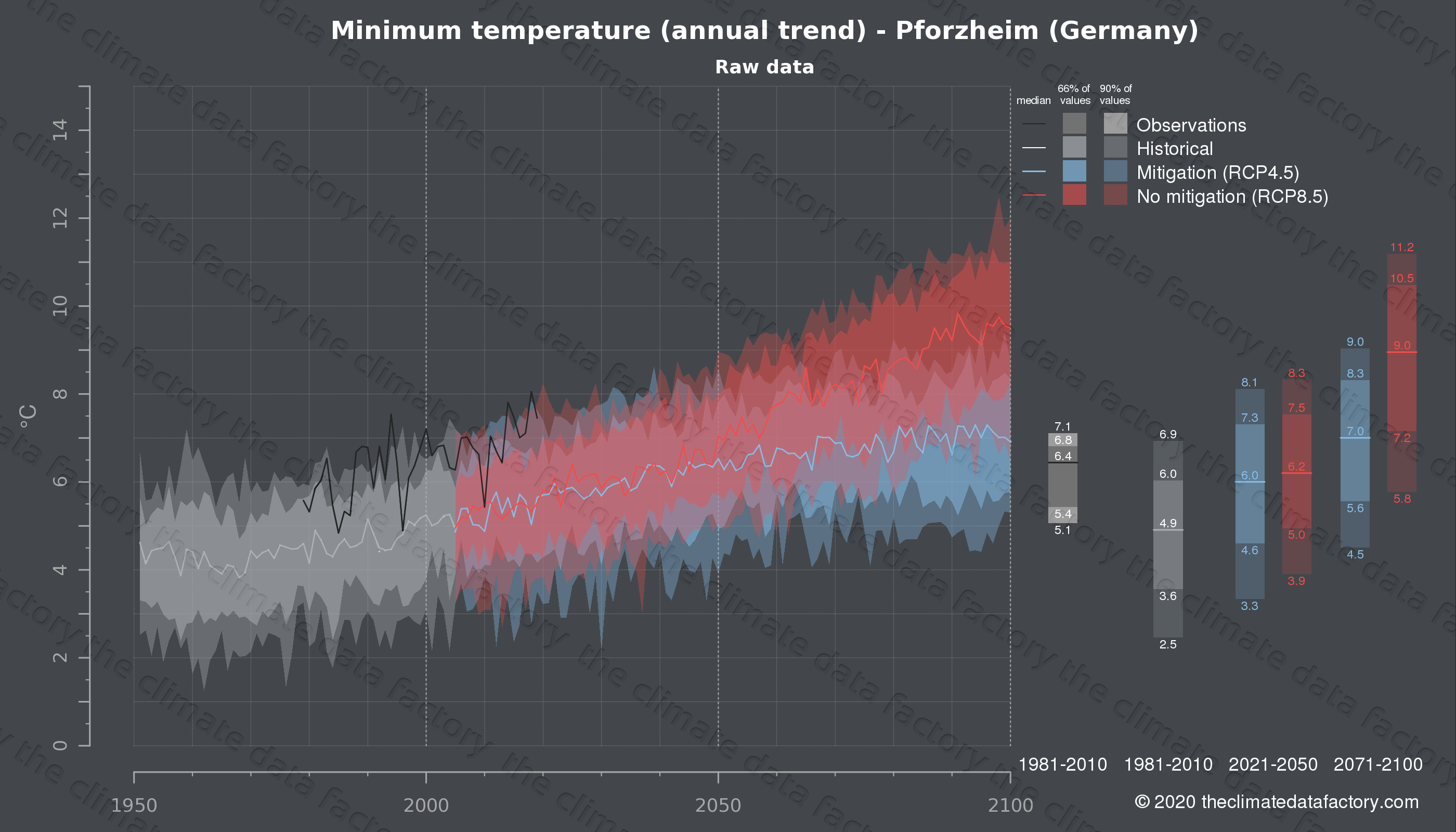 Graphic of projected minimum temperature for Pforzheim (Germany) under two climate change mitigation policy scenarios (RCP4.5, RCP8.5). Represented climate data are raw data from IPCC models. https://theclimatedatafactory.com