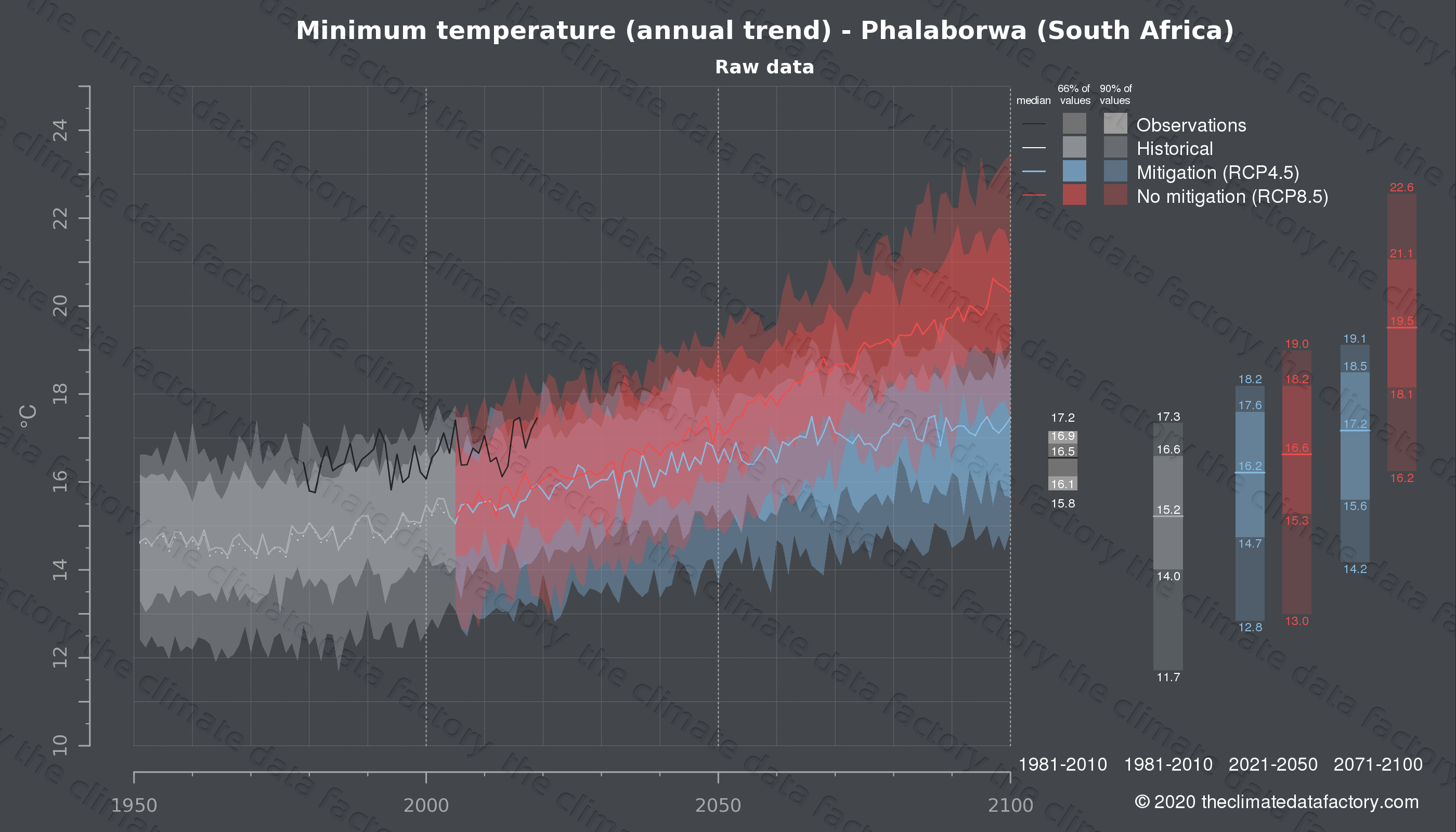 Graphic of projected minimum temperature for Phalaborwa (South Africa) under two climate change mitigation policy scenarios (RCP4.5, RCP8.5). Represented climate data are raw data from IPCC models. https://theclimatedatafactory.com
