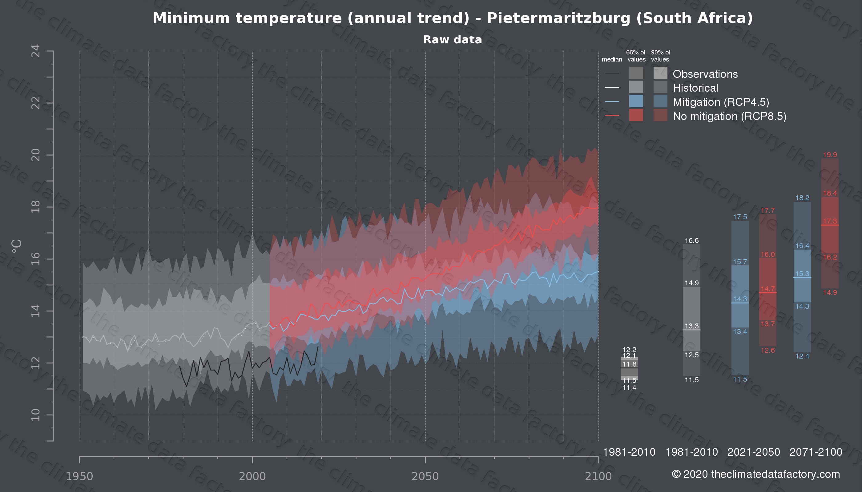 Graphic of projected minimum temperature for Pietermaritzburg (South Africa) under two climate change mitigation policy scenarios (RCP4.5, RCP8.5). Represented climate data are raw data from IPCC models. https://theclimatedatafactory.com
