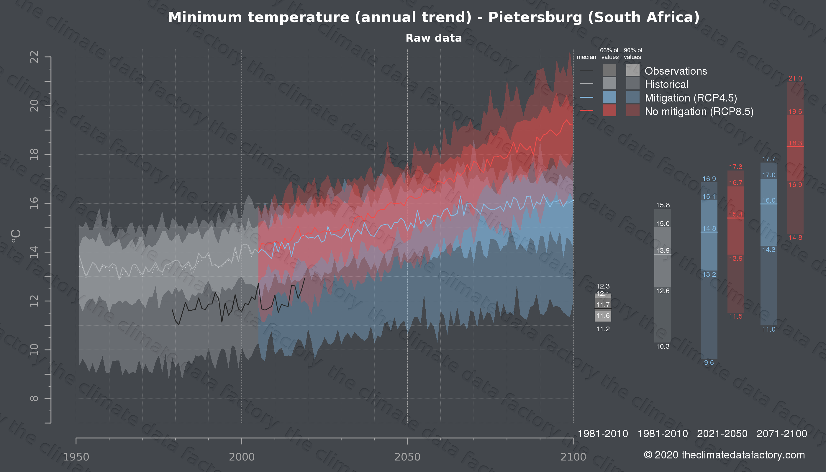 Graphic of projected minimum temperature for Pietersburg (South Africa) under two climate change mitigation policy scenarios (RCP4.5, RCP8.5). Represented climate data are raw data from IPCC models. https://theclimatedatafactory.com