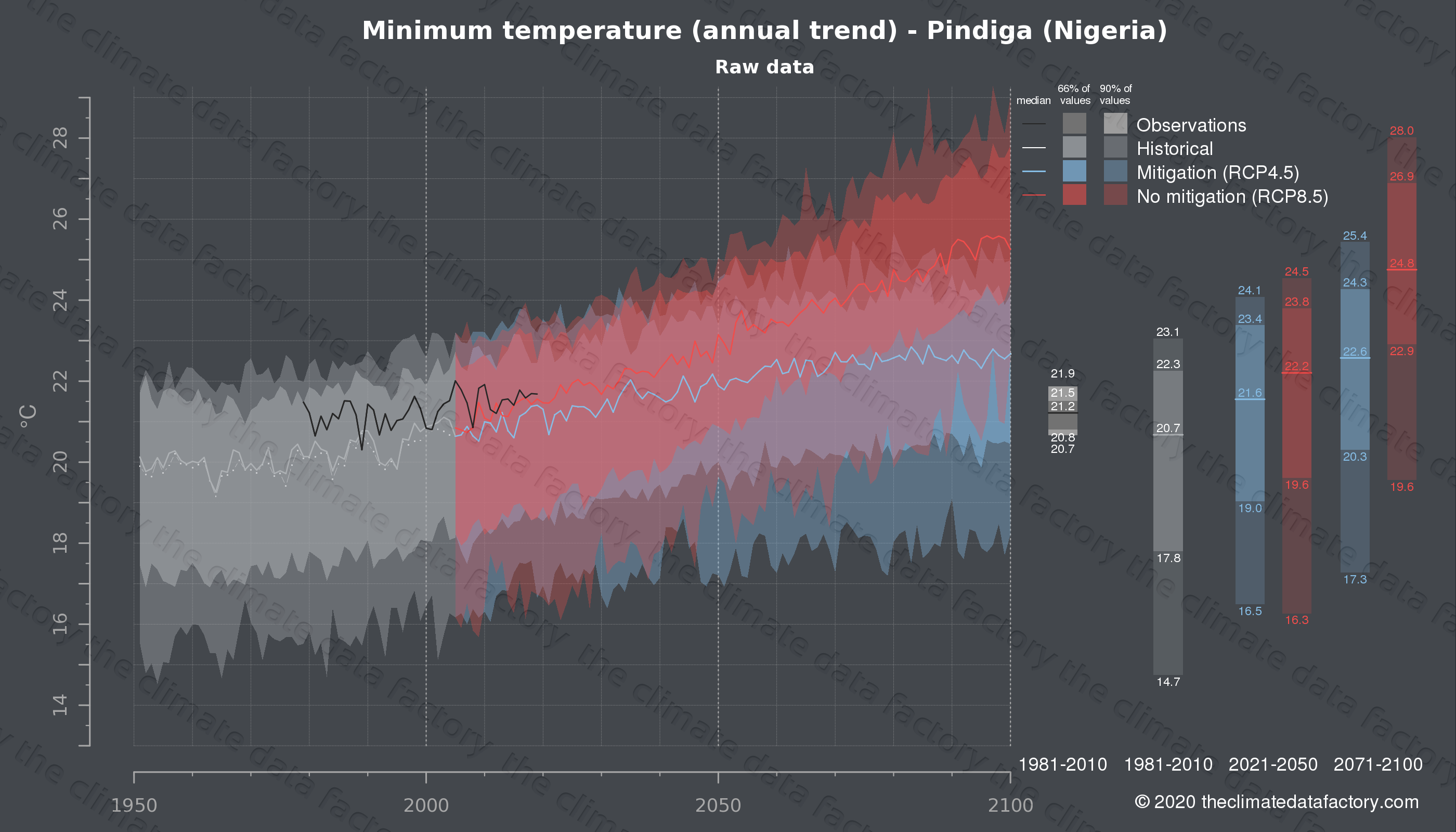 Graphic of projected minimum temperature for Pindiga (Nigeria) under two climate change mitigation policy scenarios (RCP4.5, RCP8.5). Represented climate data are raw data from IPCC models. https://theclimatedatafactory.com