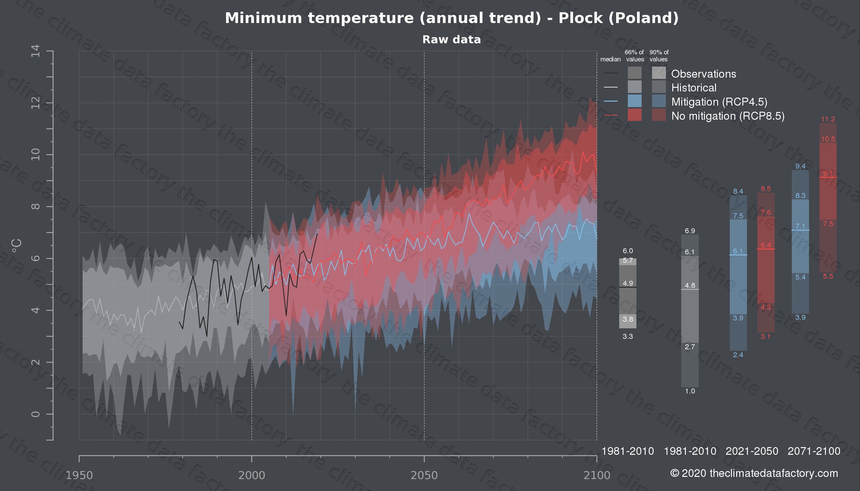 Graphic of projected minimum temperature for Plock (Poland) under two climate change mitigation policy scenarios (RCP4.5, RCP8.5). Represented climate data are raw data from IPCC models. https://theclimatedatafactory.com