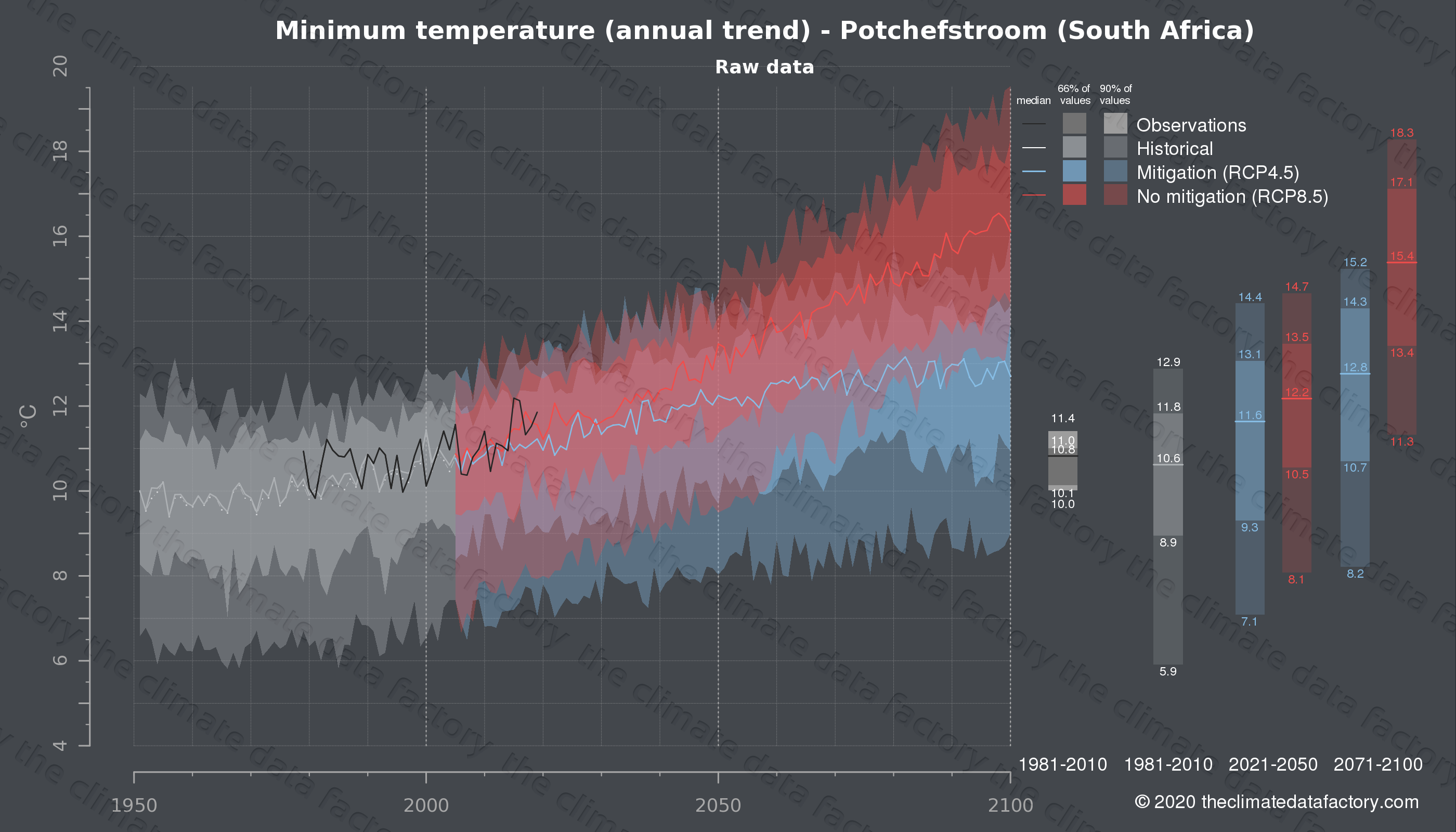 Graphic of projected minimum temperature for Potchefstroom (South Africa) under two climate change mitigation policy scenarios (RCP4.5, RCP8.5). Represented climate data are raw data from IPCC models. https://theclimatedatafactory.com