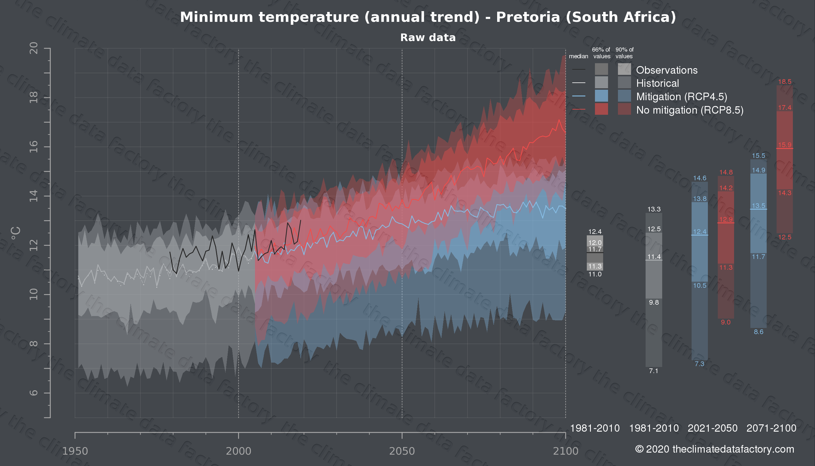 Graphic of projected minimum temperature for Pretoria (South Africa) under two climate change mitigation policy scenarios (RCP4.5, RCP8.5). Represented climate data are raw data from IPCC models. https://theclimatedatafactory.com