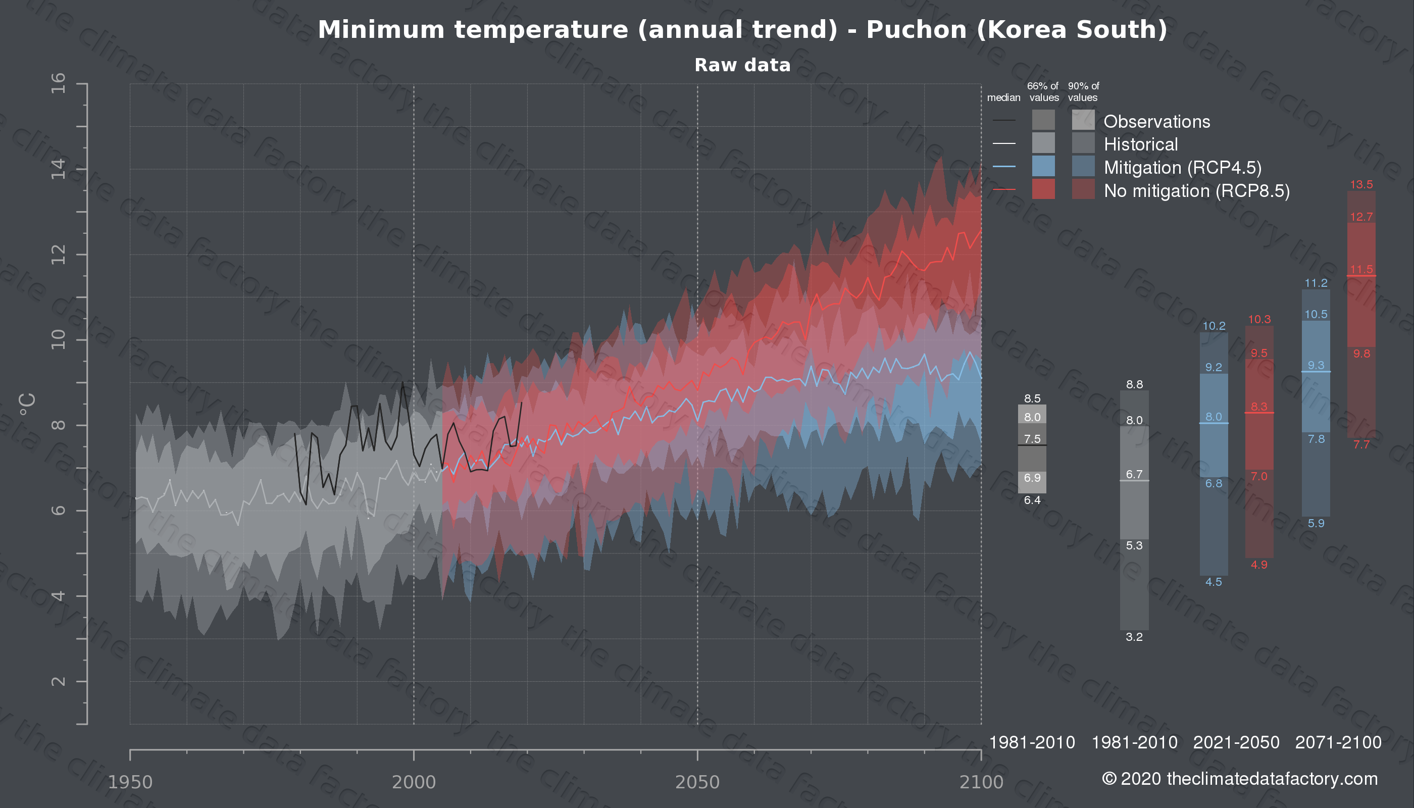 Graphic of projected minimum temperature for Puchon (South Korea) under two climate change mitigation policy scenarios (RCP4.5, RCP8.5). Represented climate data are raw data from IPCC models. https://theclimatedatafactory.com