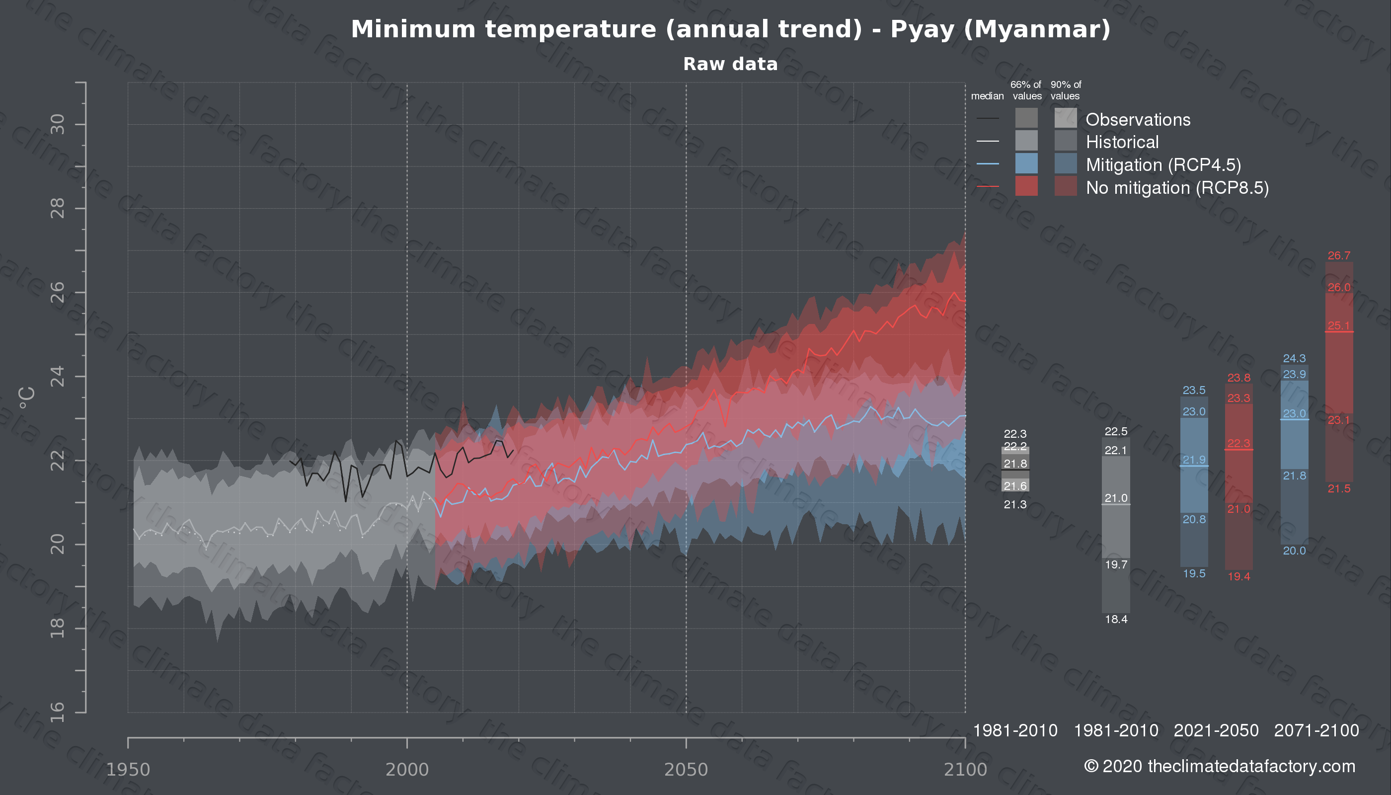Graphic of projected minimum temperature for Pyay (Myanmar) under two climate change mitigation policy scenarios (RCP4.5, RCP8.5). Represented climate data are raw data from IPCC models. https://theclimatedatafactory.com