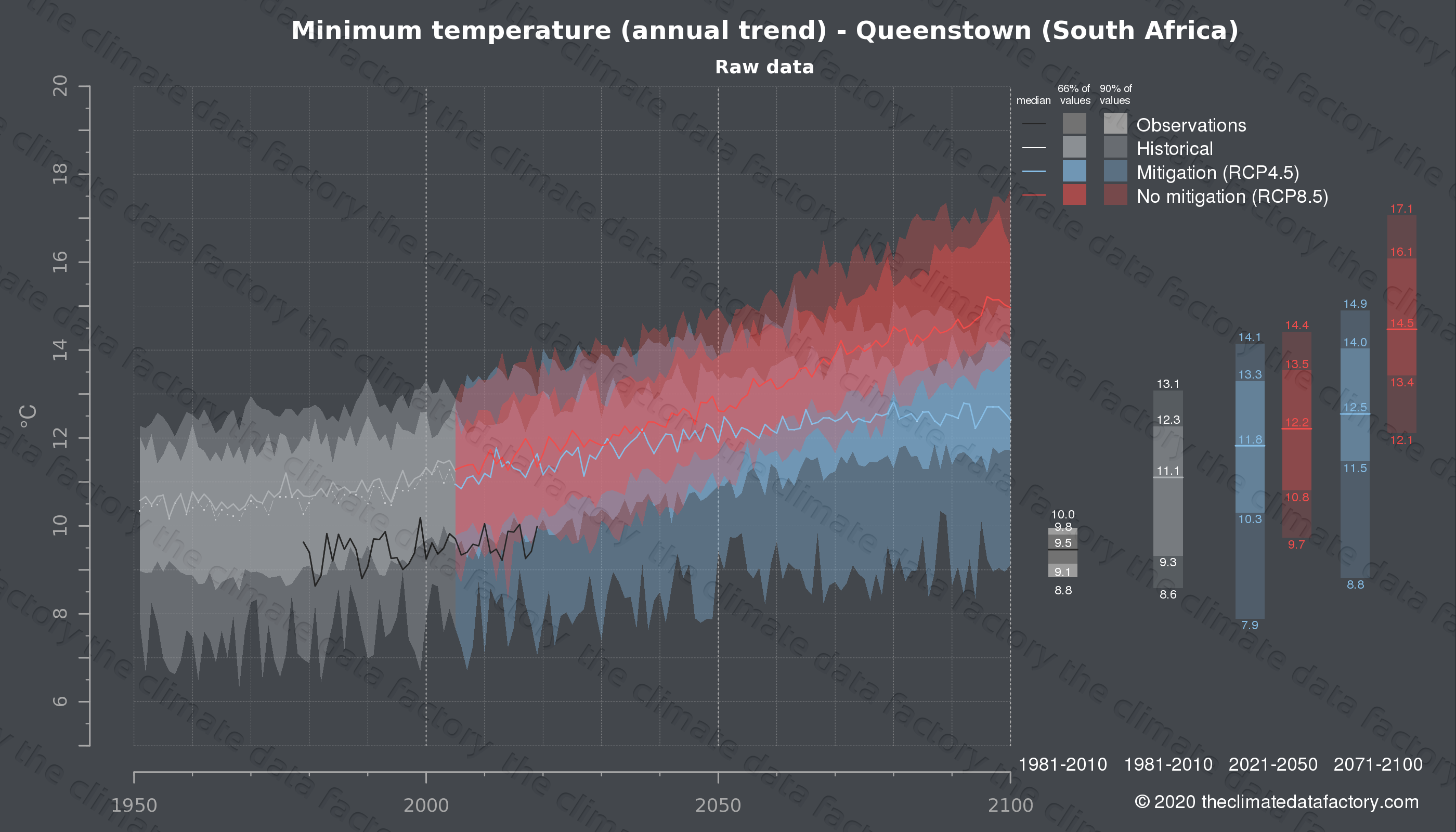 Graphic of projected minimum temperature for Queenstown (South Africa) under two climate change mitigation policy scenarios (RCP4.5, RCP8.5). Represented climate data are raw data from IPCC models. https://theclimatedatafactory.com