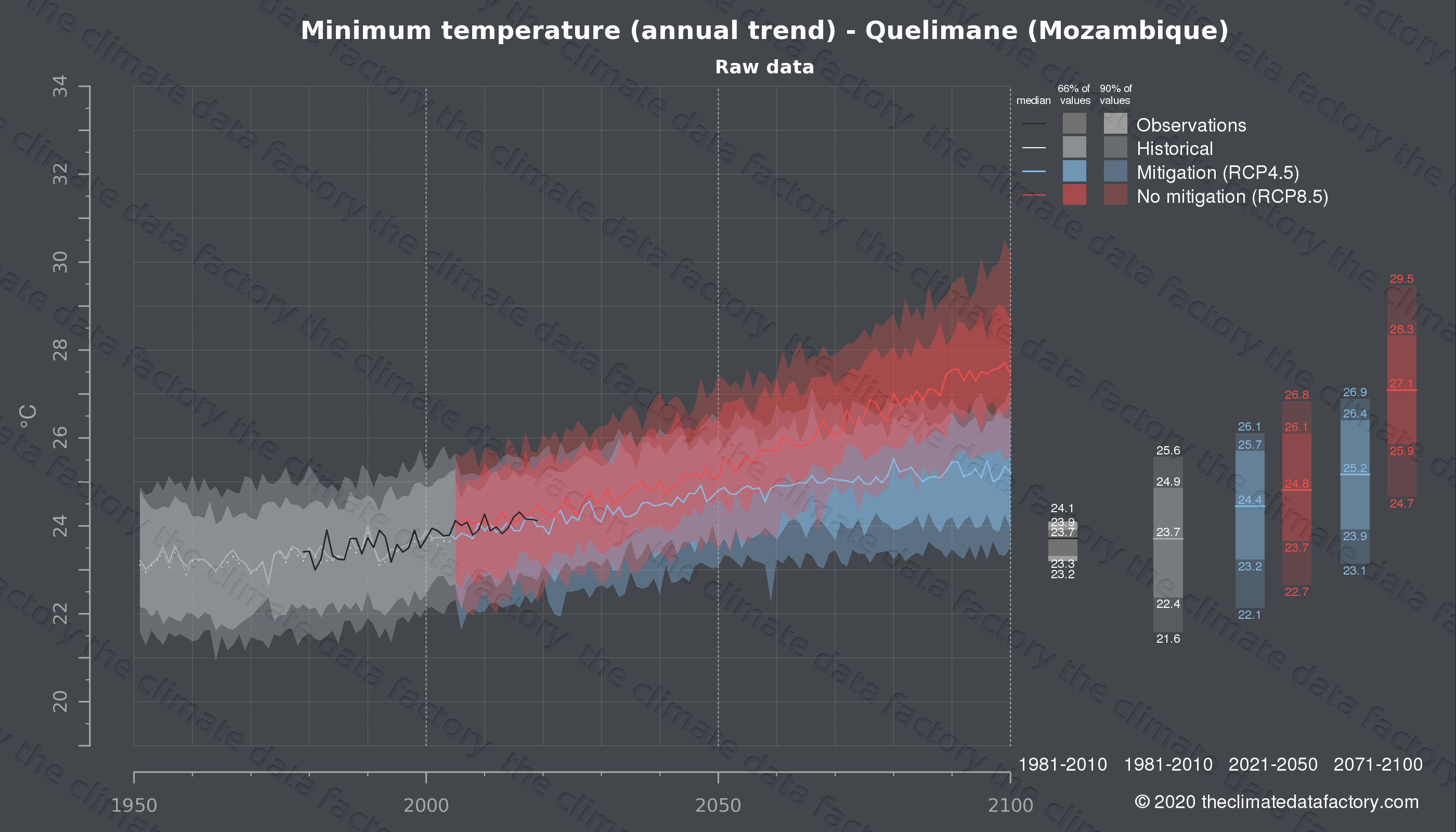 Graphic of projected minimum temperature for Quelimane (Mozambique) under two climate change mitigation policy scenarios (RCP4.5, RCP8.5). Represented climate data are raw data from IPCC models. https://theclimatedatafactory.com