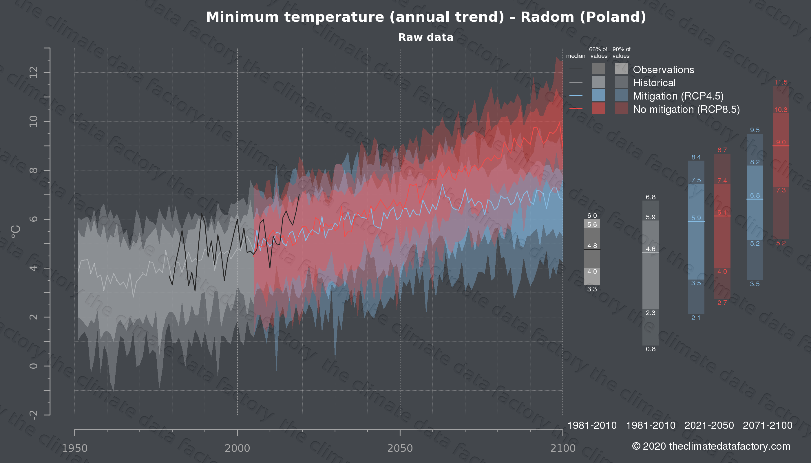 Graphic of projected minimum temperature for Radom (Poland) under two climate change mitigation policy scenarios (RCP4.5, RCP8.5). Represented climate data are raw data from IPCC models. https://theclimatedatafactory.com