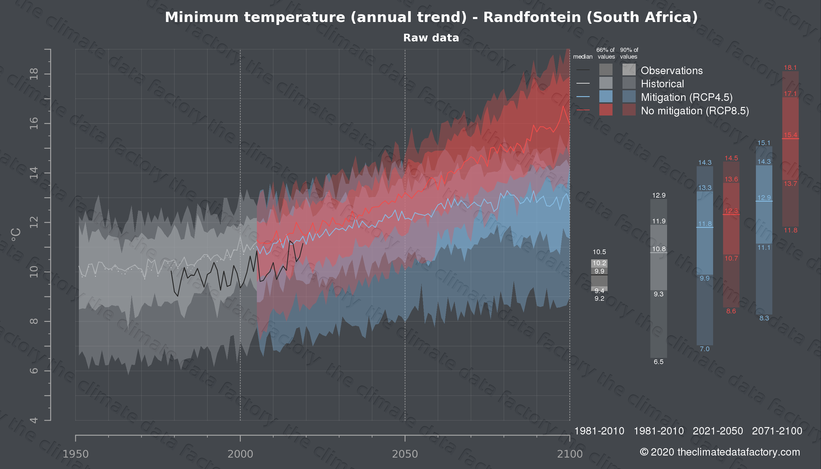Graphic of projected minimum temperature for Randfontein (South Africa) under two climate change mitigation policy scenarios (RCP4.5, RCP8.5). Represented climate data are raw data from IPCC models. https://theclimatedatafactory.com