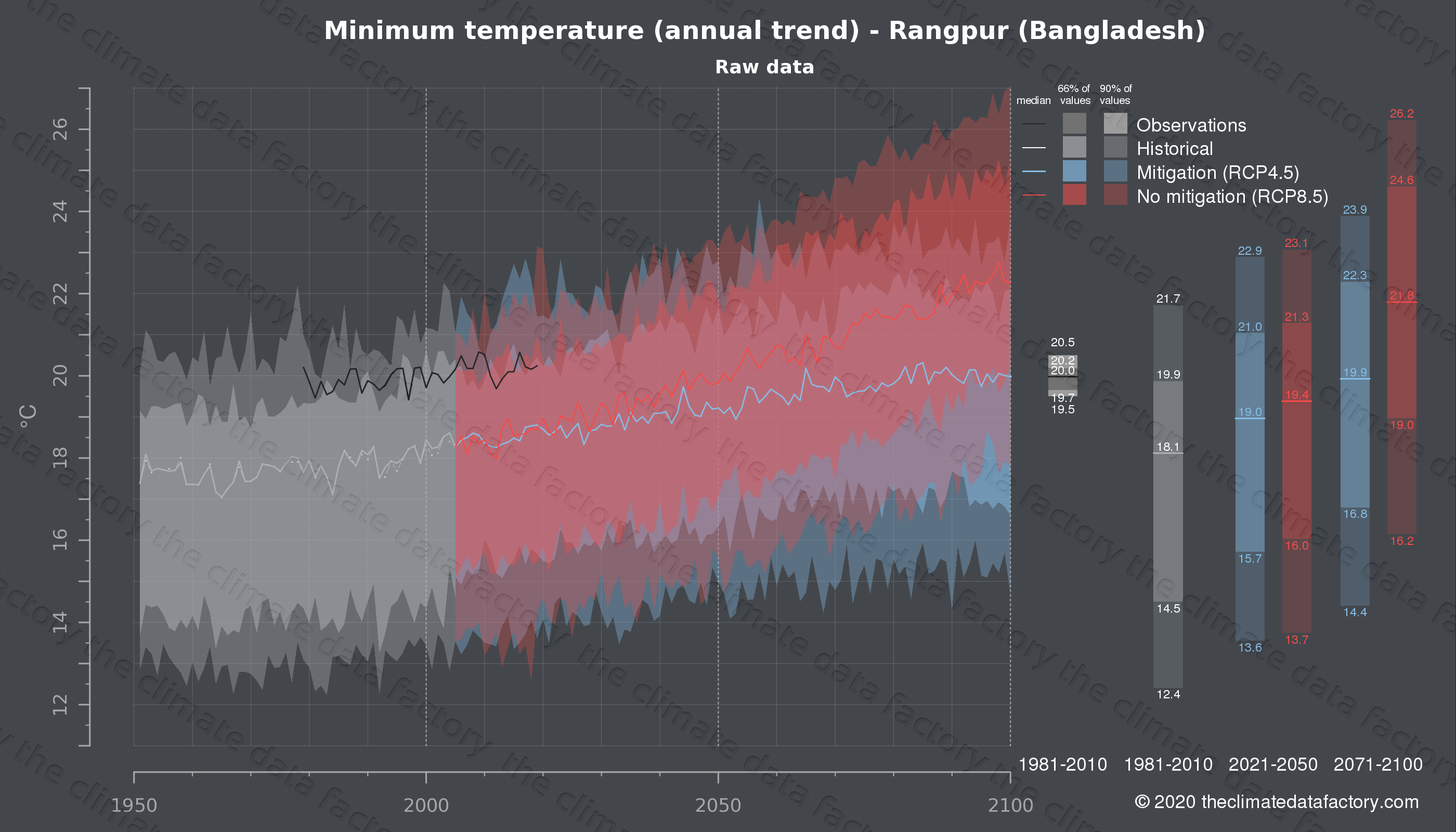 Graphic of projected minimum temperature for Rangpur (Bangladesh) under two climate change mitigation policy scenarios (RCP4.5, RCP8.5). Represented climate data are raw data from IPCC models. https://theclimatedatafactory.com