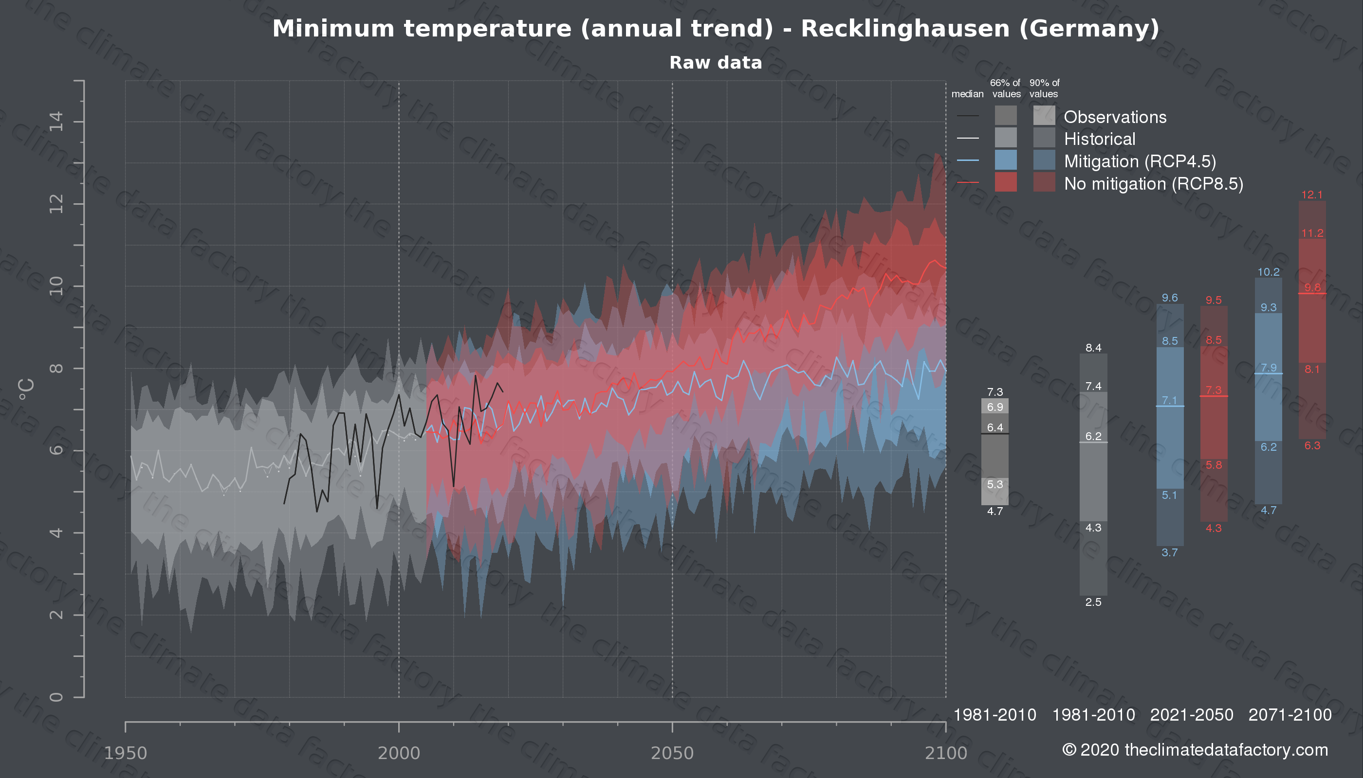 Graphic of projected minimum temperature for Recklinghausen (Germany) under two climate change mitigation policy scenarios (RCP4.5, RCP8.5). Represented climate data are raw data from IPCC models. https://theclimatedatafactory.com