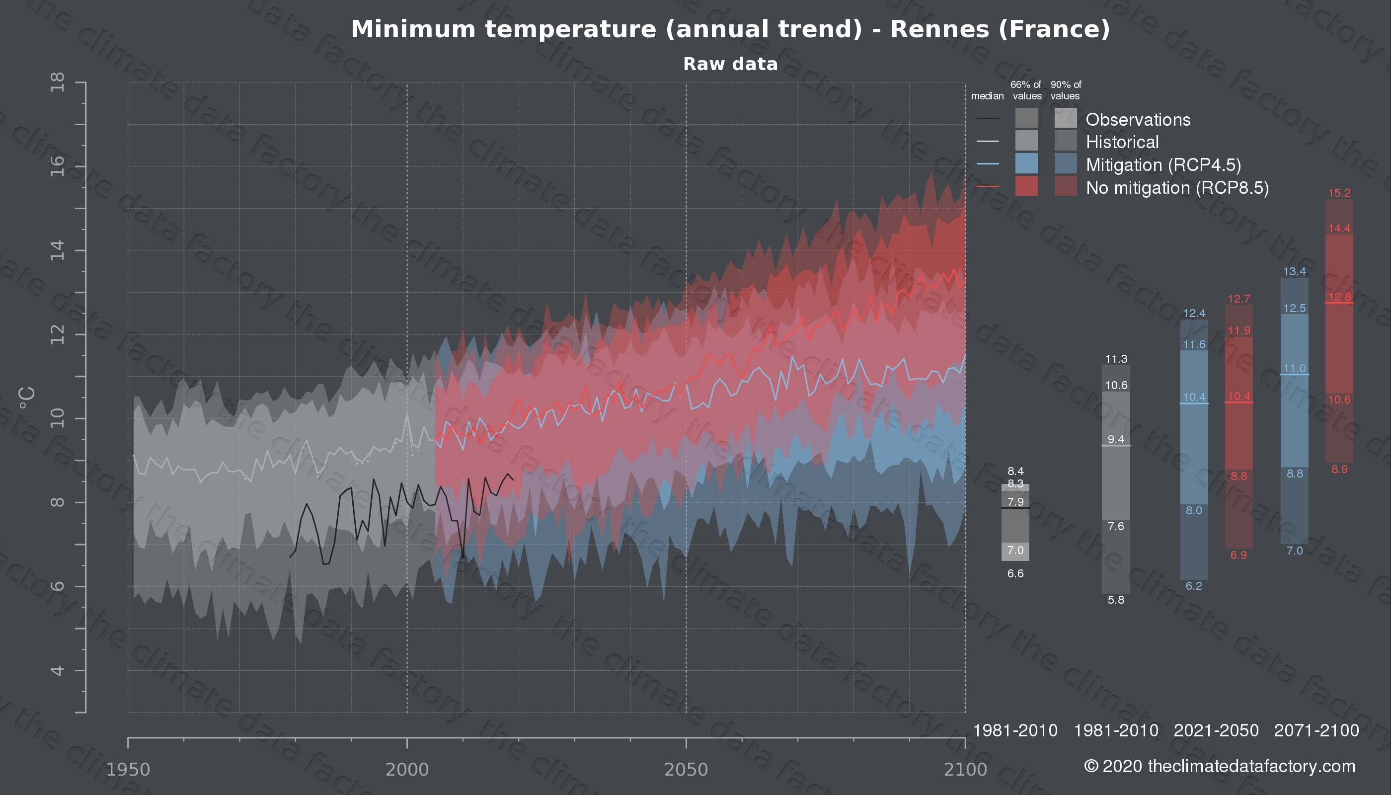 Graphic of projected minimum temperature for Rennes (France) under two climate change mitigation policy scenarios (RCP4.5, RCP8.5). Represented climate data are raw data from IPCC models. https://theclimatedatafactory.com