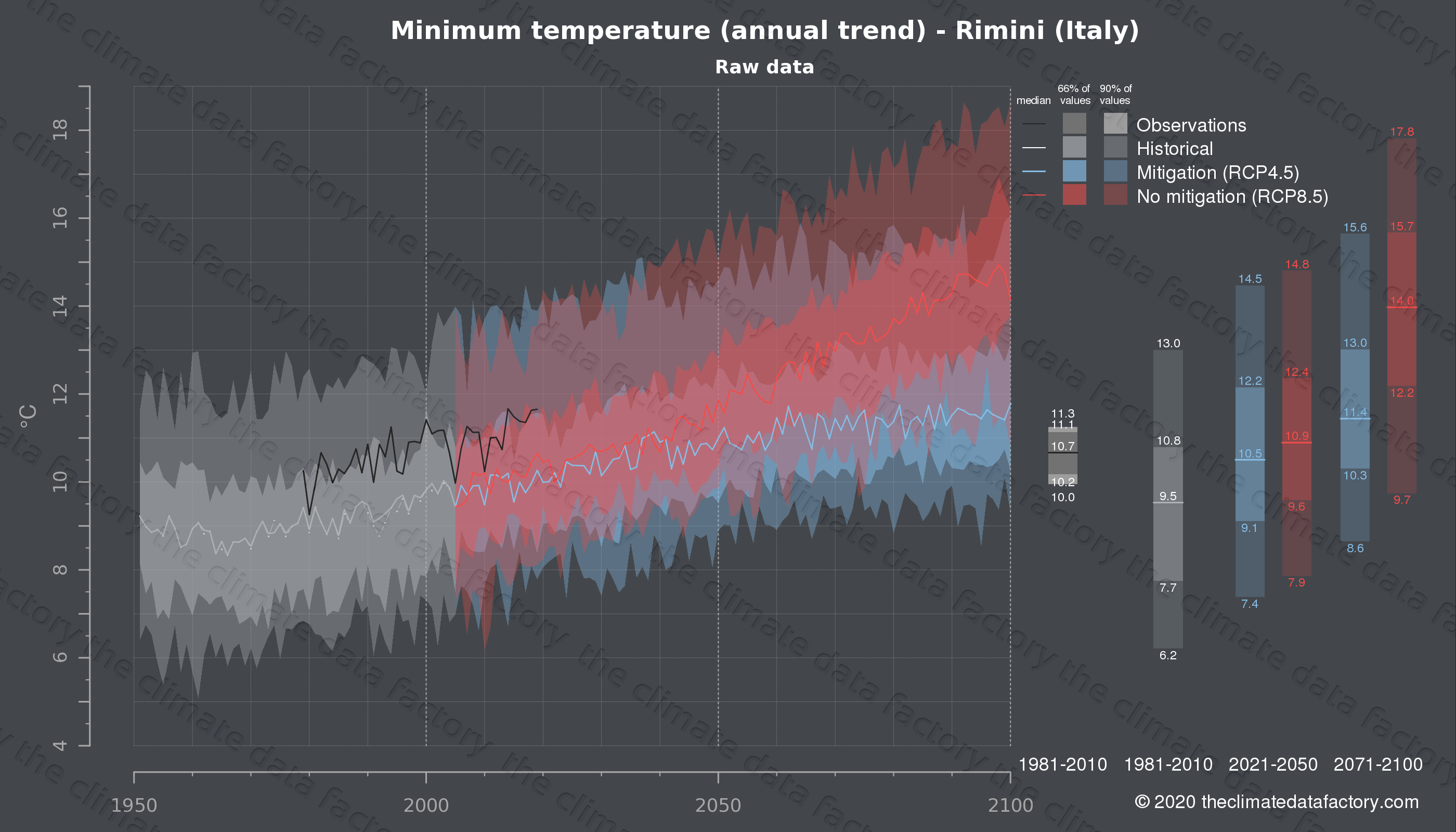 Graphic of projected minimum temperature for Rimini (Italy) under two climate change mitigation policy scenarios (RCP4.5, RCP8.5). Represented climate data are raw data from IPCC models. https://theclimatedatafactory.com