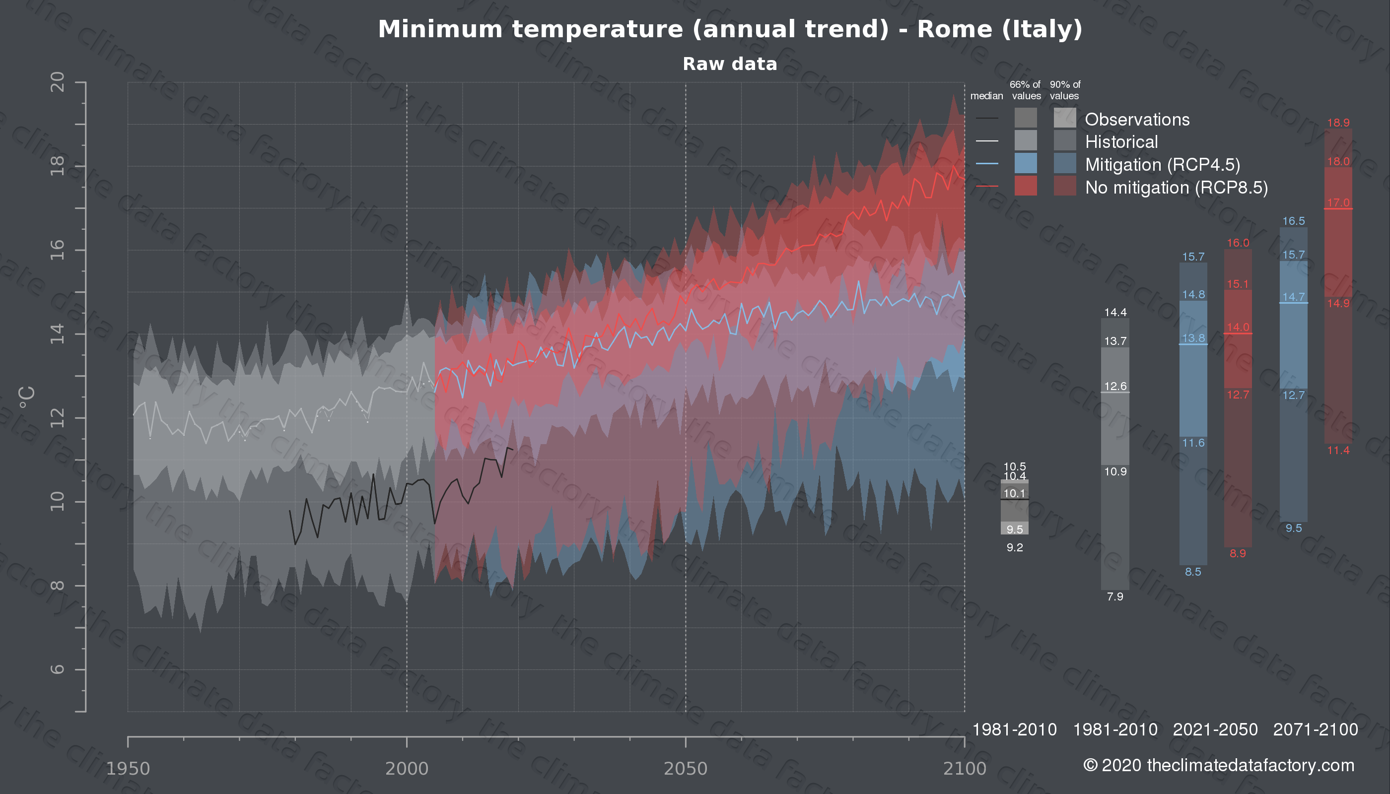 Graphic of projected minimum temperature for Rome (Italy) under two climate change mitigation policy scenarios (RCP4.5, RCP8.5). Represented climate data are raw data from IPCC models. https://theclimatedatafactory.com