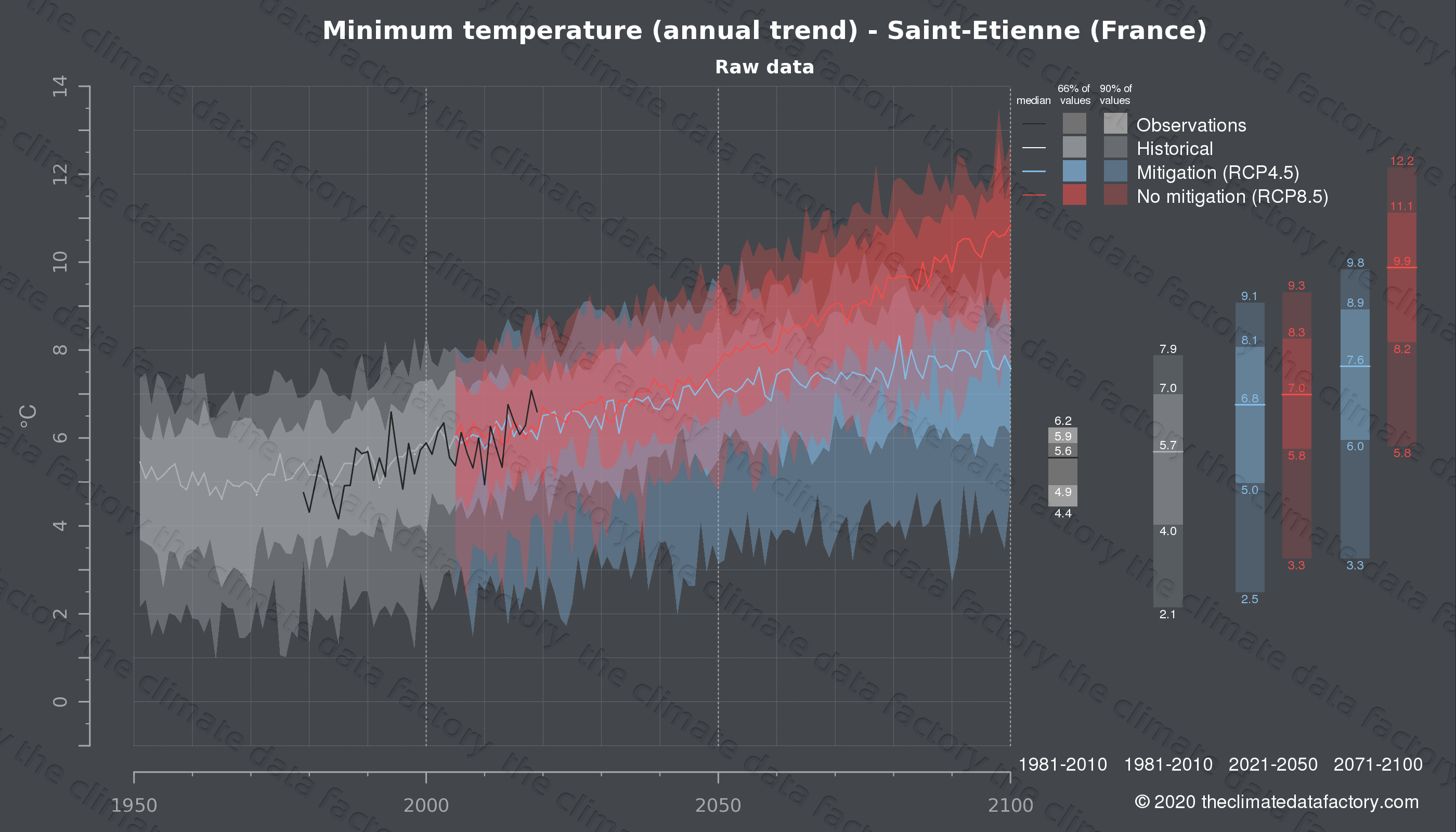 Graphic of projected minimum temperature for Saint-Etienne (France) under two climate change mitigation policy scenarios (RCP4.5, RCP8.5). Represented climate data are raw data from IPCC models. https://theclimatedatafactory.com