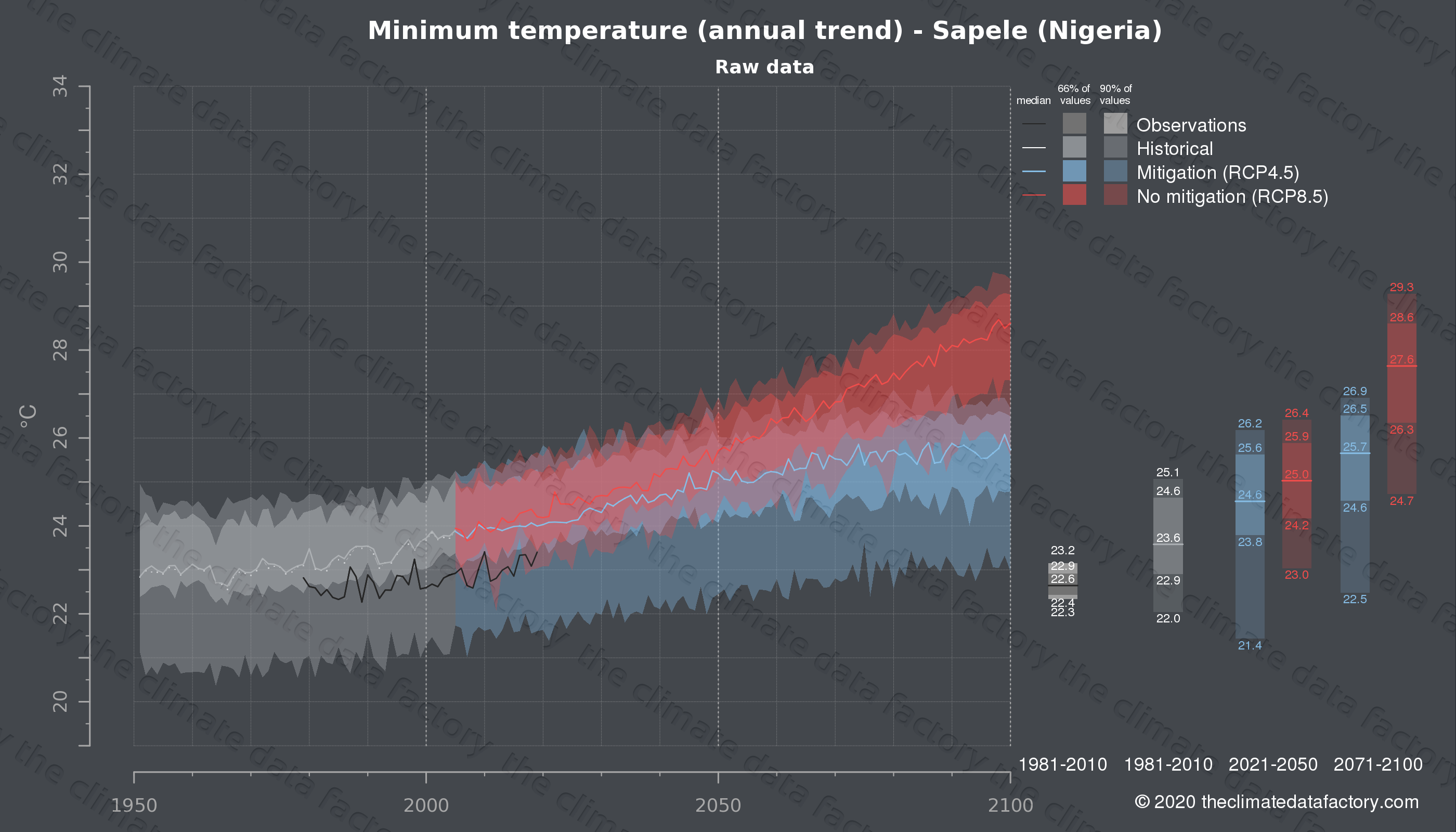 Graphic of projected minimum temperature for Sapele (Nigeria) under two climate change mitigation policy scenarios (RCP4.5, RCP8.5). Represented climate data are raw data from IPCC models. https://theclimatedatafactory.com