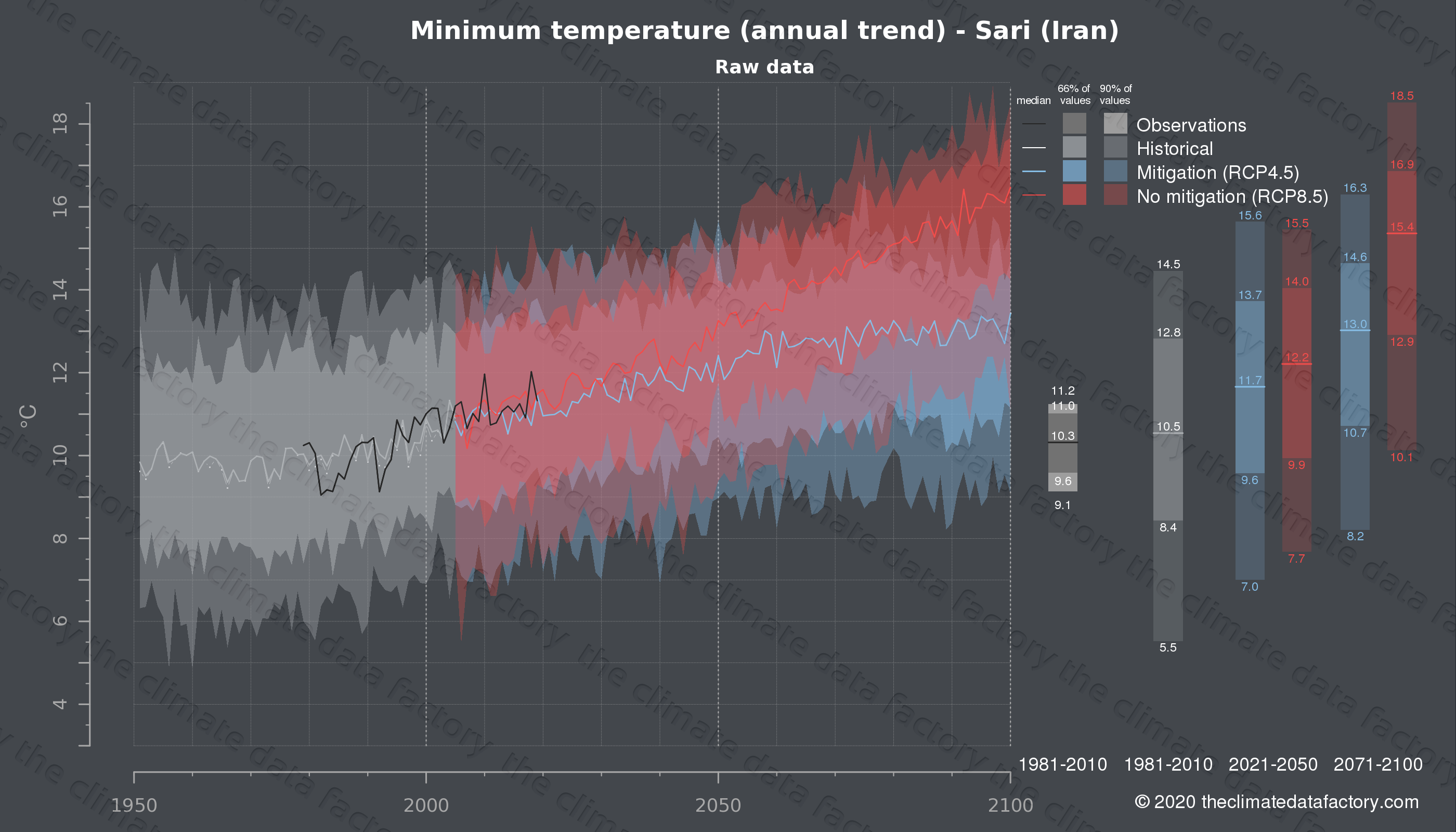 Graphic of projected minimum temperature for Sari (Iran) under two climate change mitigation policy scenarios (RCP4.5, RCP8.5). Represented climate data are raw data from IPCC models. https://theclimatedatafactory.com