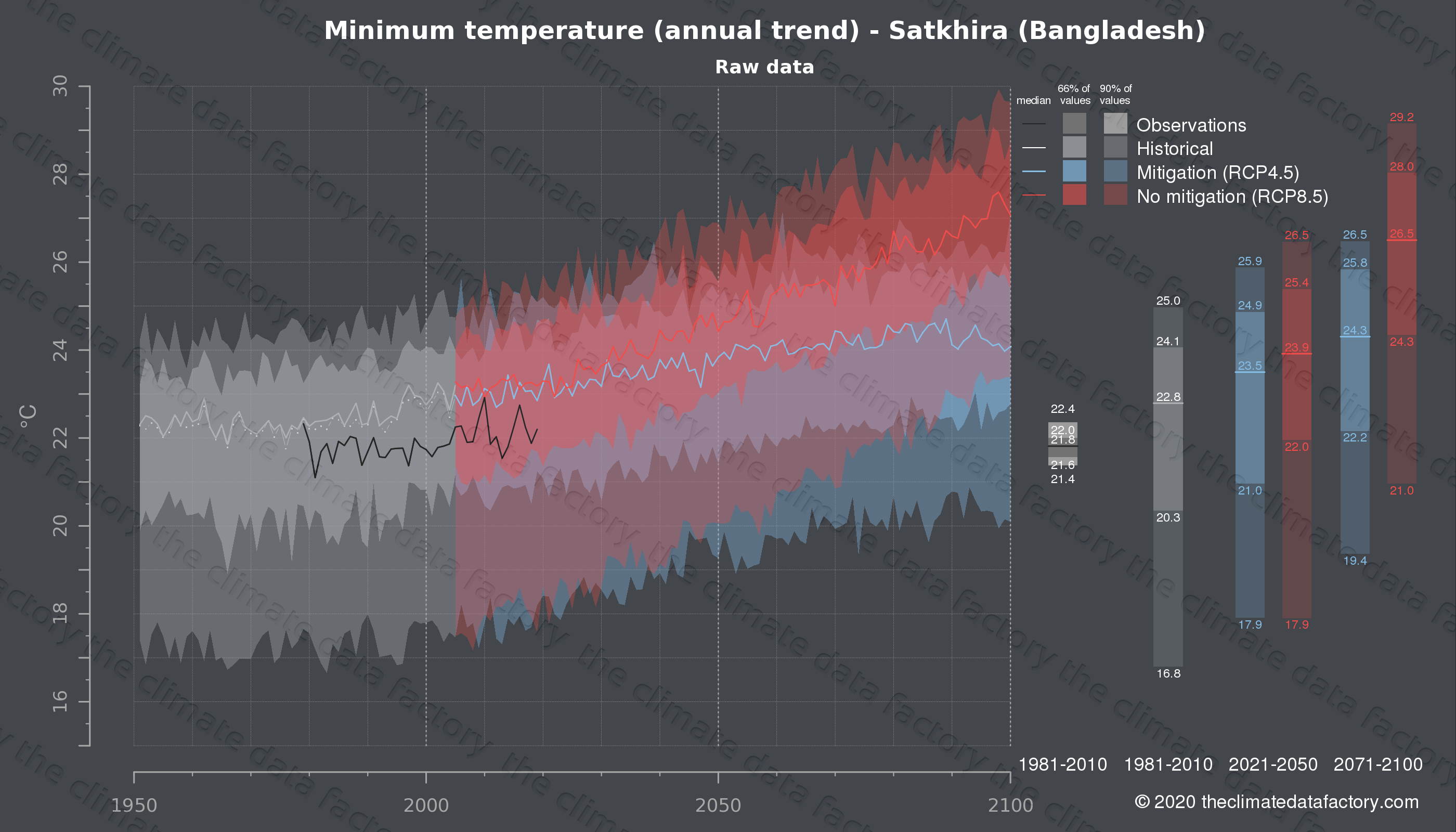 Graphic of projected minimum temperature for Satkhira (Bangladesh) under two climate change mitigation policy scenarios (RCP4.5, RCP8.5). Represented climate data are raw data from IPCC models. https://theclimatedatafactory.com