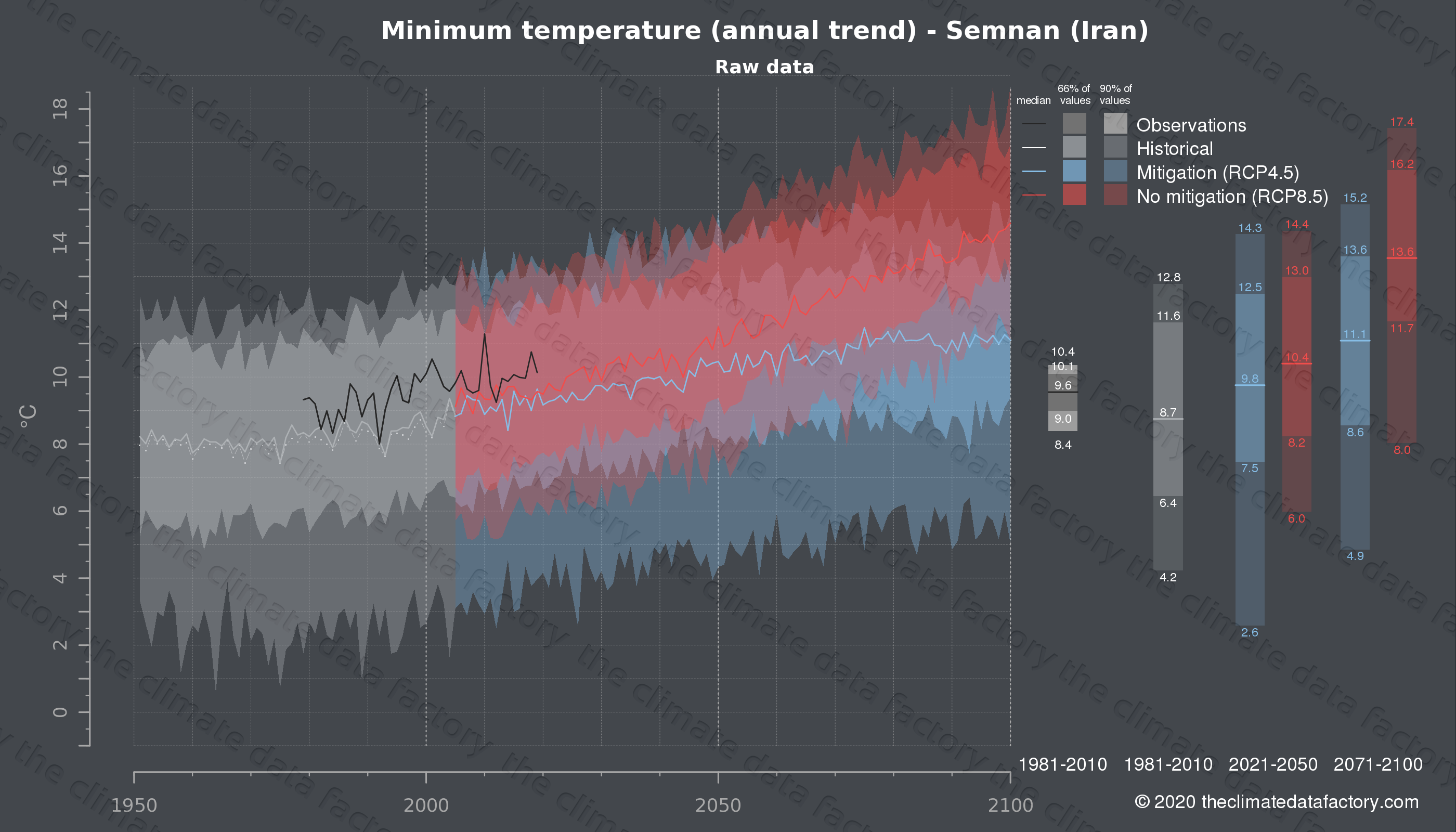 Graphic of projected minimum temperature for Semnan (Iran) under two climate change mitigation policy scenarios (RCP4.5, RCP8.5). Represented climate data are raw data from IPCC models. https://theclimatedatafactory.com