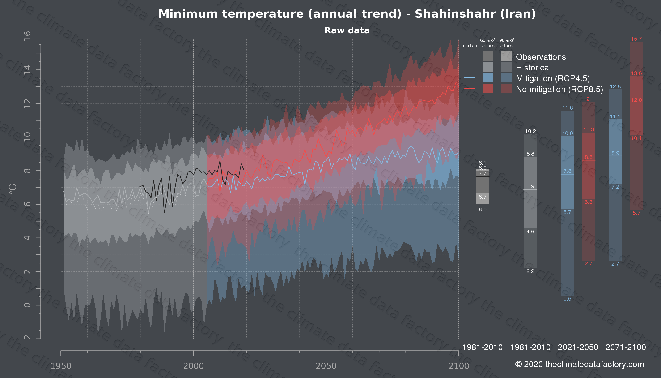 Graphic of projected minimum temperature for Shahinshahr (Iran) under two climate change mitigation policy scenarios (RCP4.5, RCP8.5). Represented climate data are raw data from IPCC models. https://theclimatedatafactory.com
