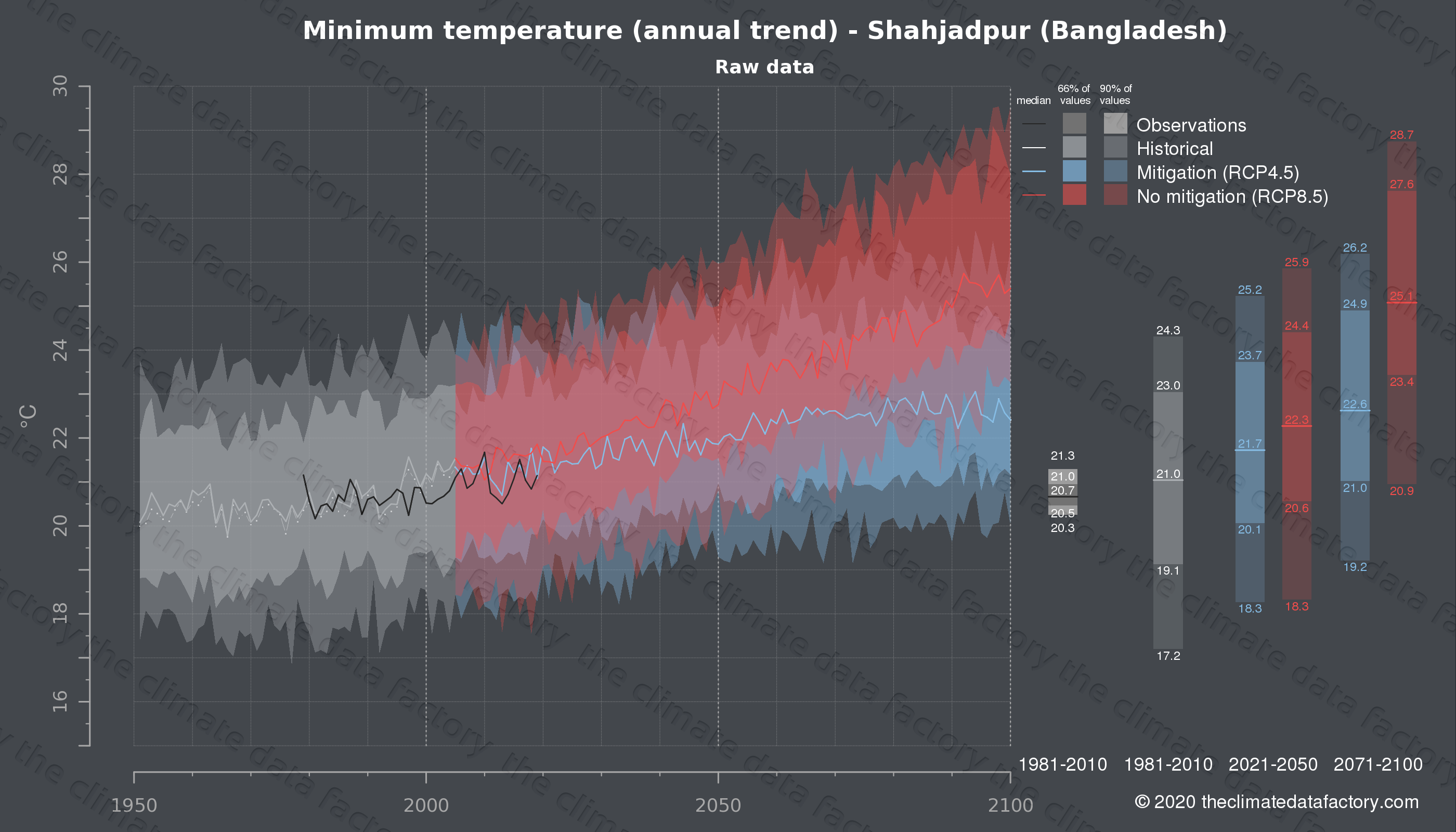 Graphic of projected minimum temperature for Shahjadpur (Bangladesh) under two climate change mitigation policy scenarios (RCP4.5, RCP8.5). Represented climate data are raw data from IPCC models. https://theclimatedatafactory.com