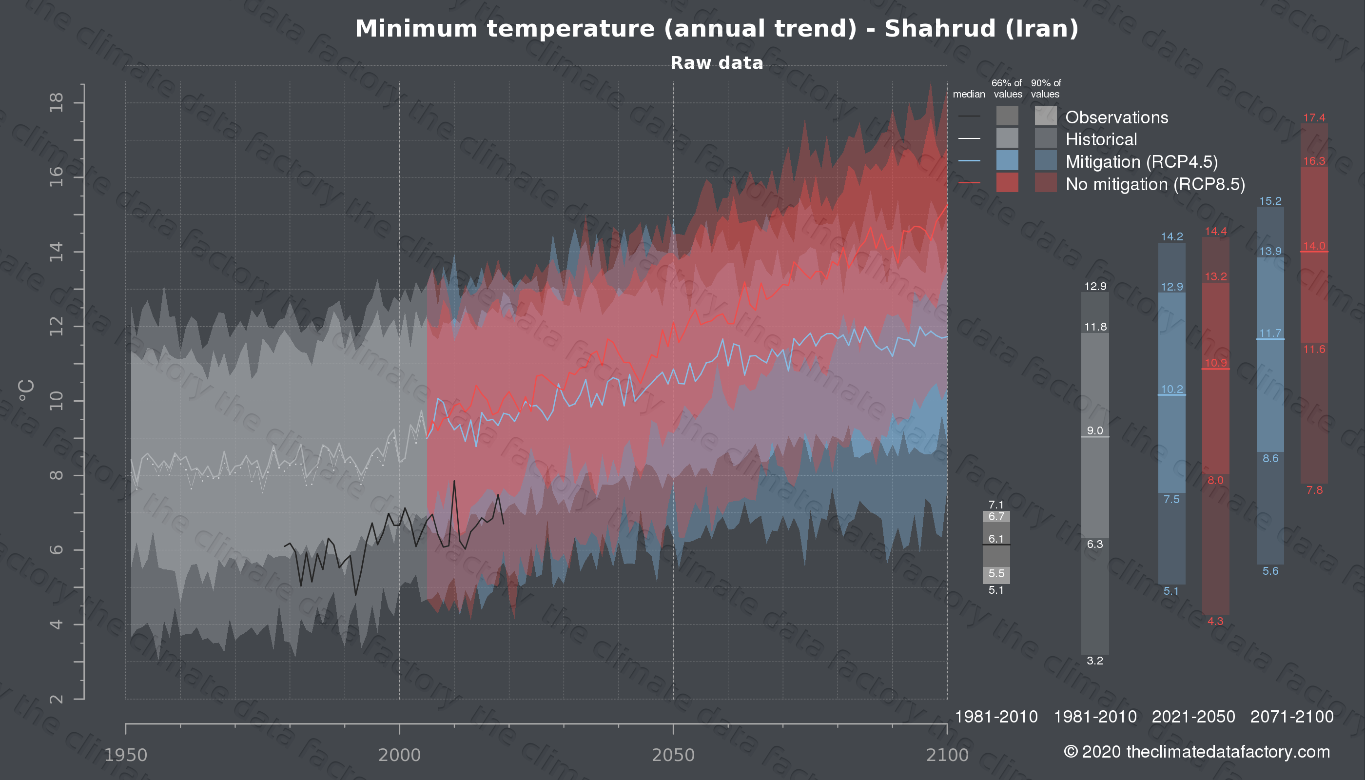 Graphic of projected minimum temperature for Shahrud (Iran) under two climate change mitigation policy scenarios (RCP4.5, RCP8.5). Represented climate data are raw data from IPCC models. https://theclimatedatafactory.com