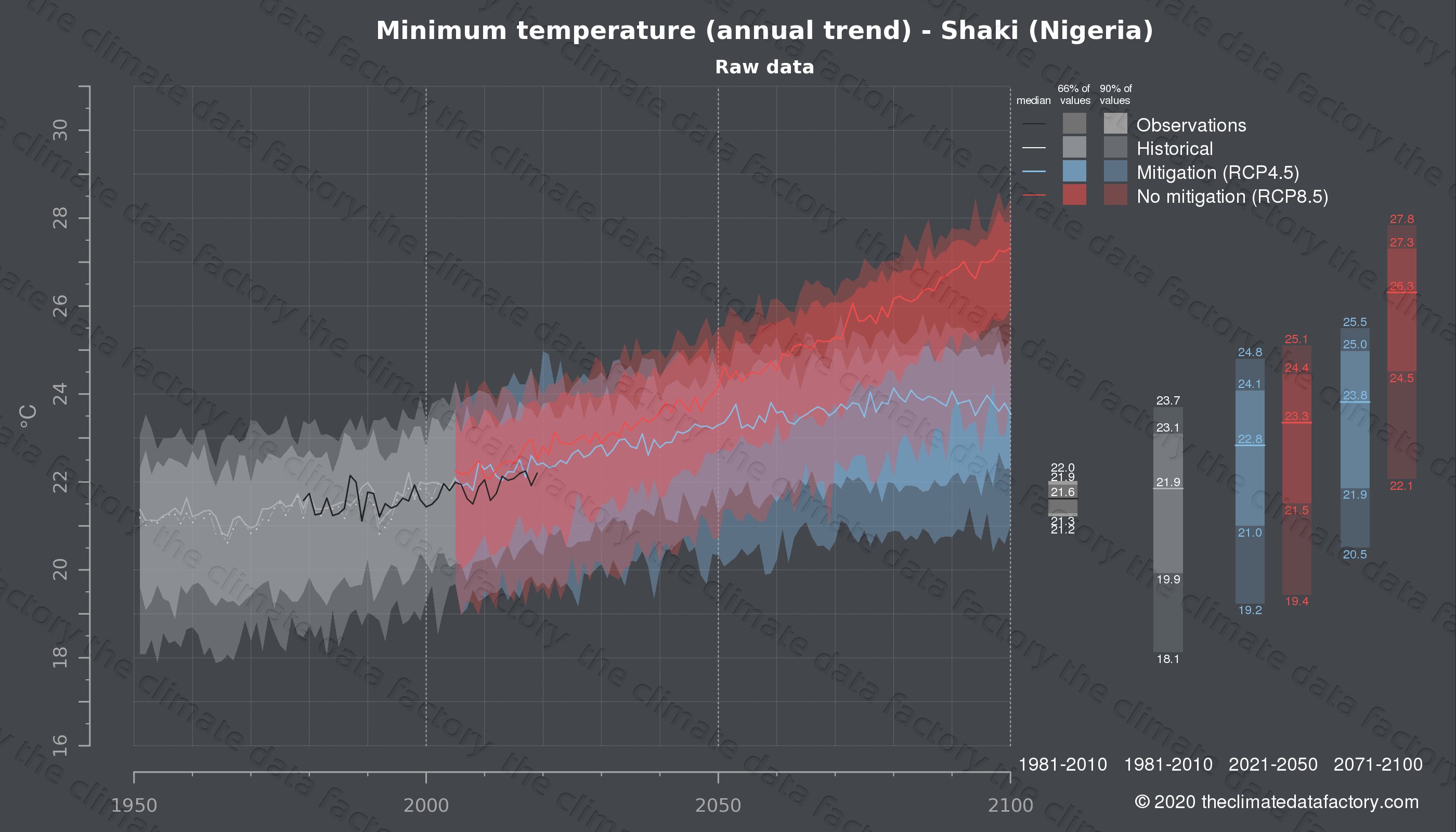 Graphic of projected minimum temperature for Shaki (Nigeria) under two climate change mitigation policy scenarios (RCP4.5, RCP8.5). Represented climate data are raw data from IPCC models. https://theclimatedatafactory.com