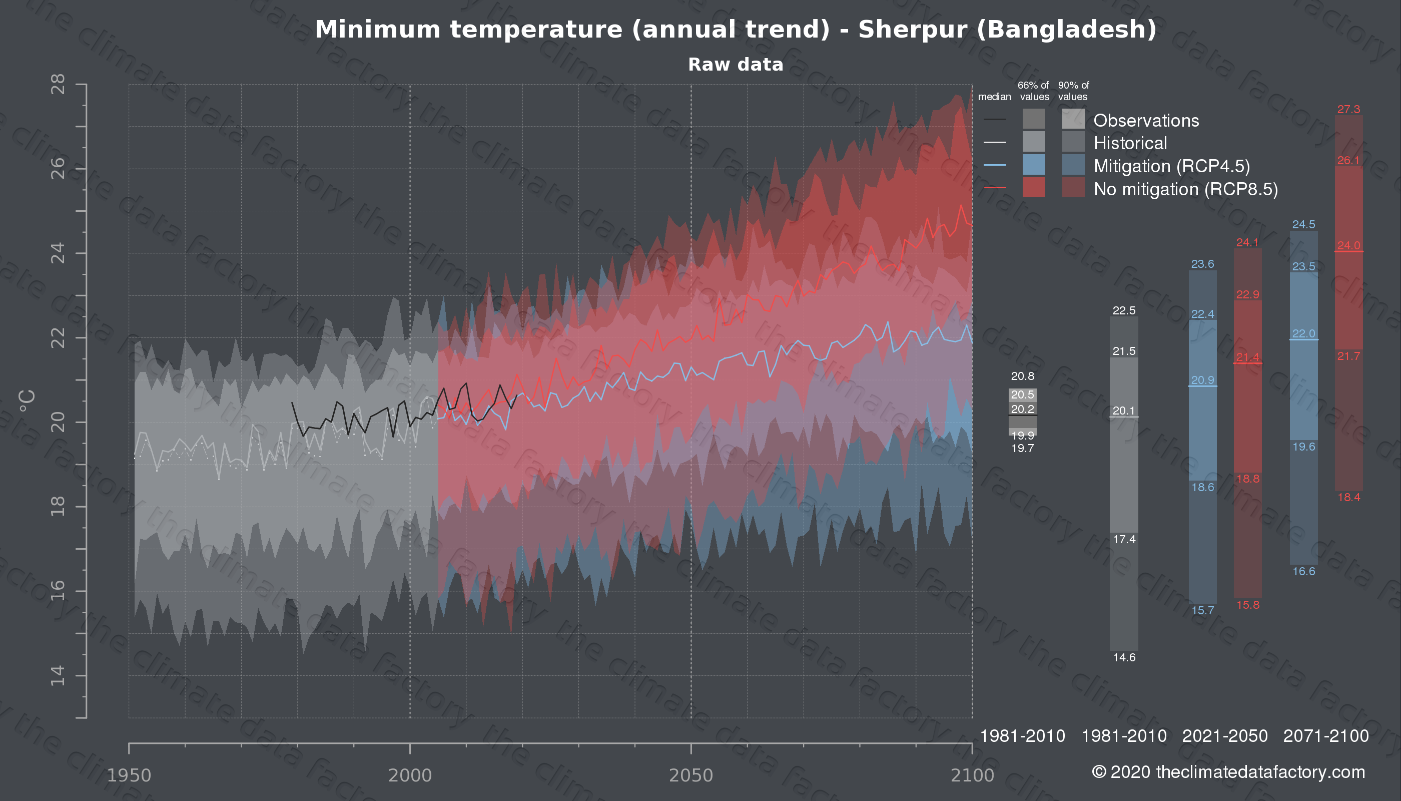 Graphic of projected minimum temperature for Sherpur (Bangladesh) under two climate change mitigation policy scenarios (RCP4.5, RCP8.5). Represented climate data are raw data from IPCC models. https://theclimatedatafactory.com